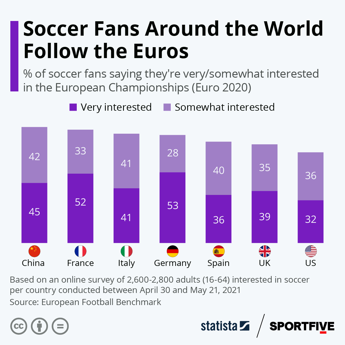 Infographic: Soccer Fans Around the World Follow the Euros | Statista
