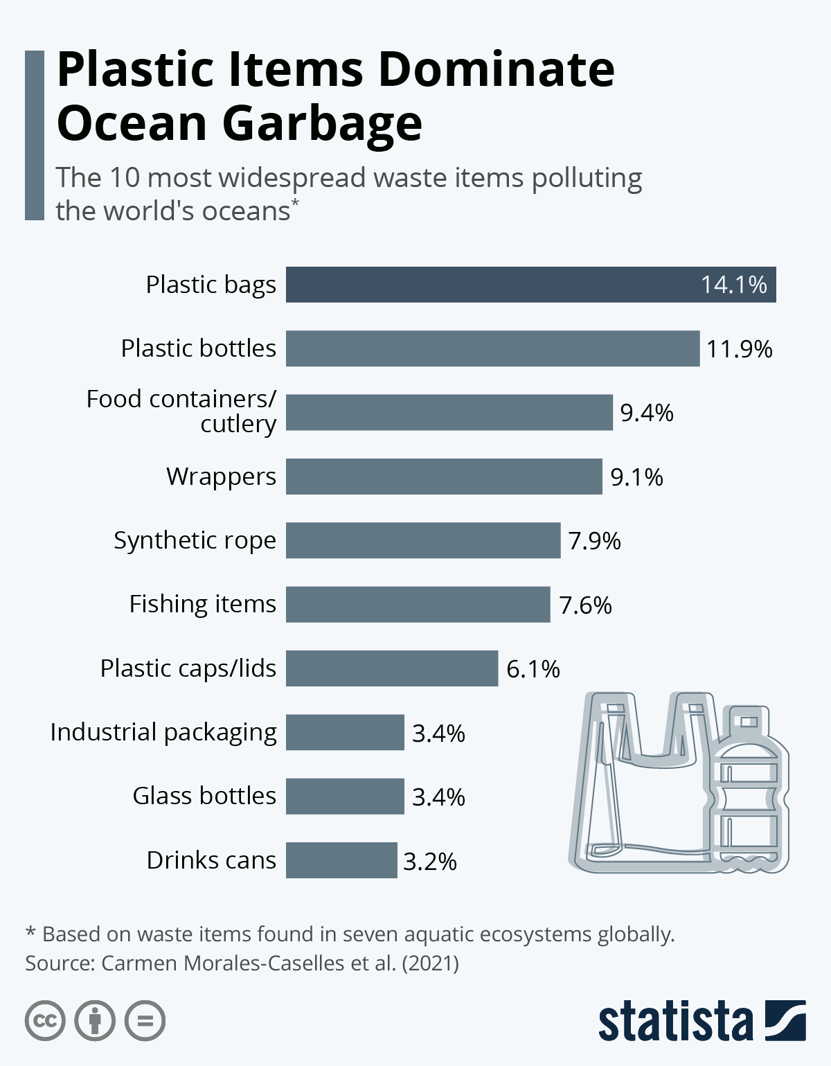 Infographic: Plastic Items Dominate Ocean Garbage | Statista