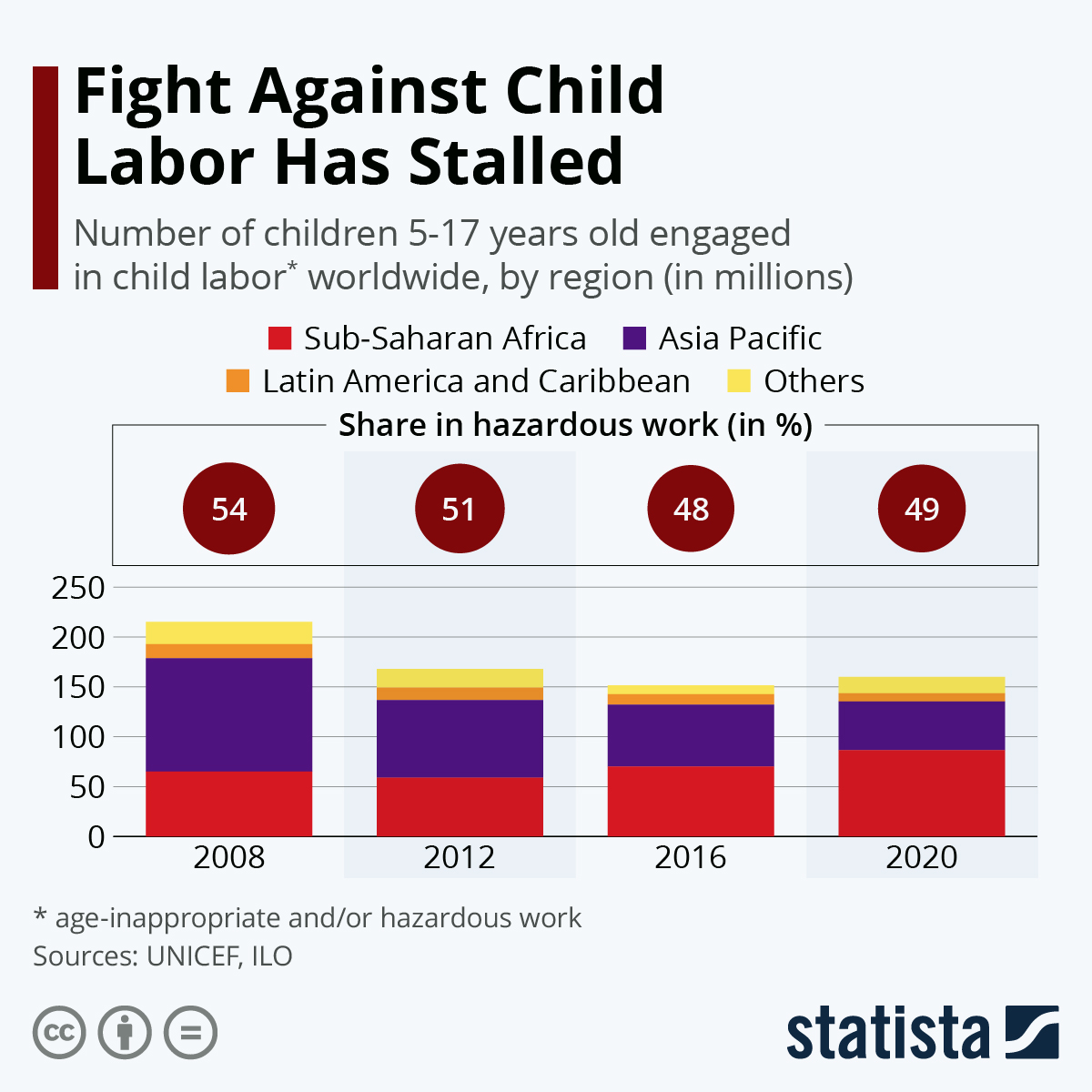 Infographic: Fight Against Child Labor Has Stalled   Statista
