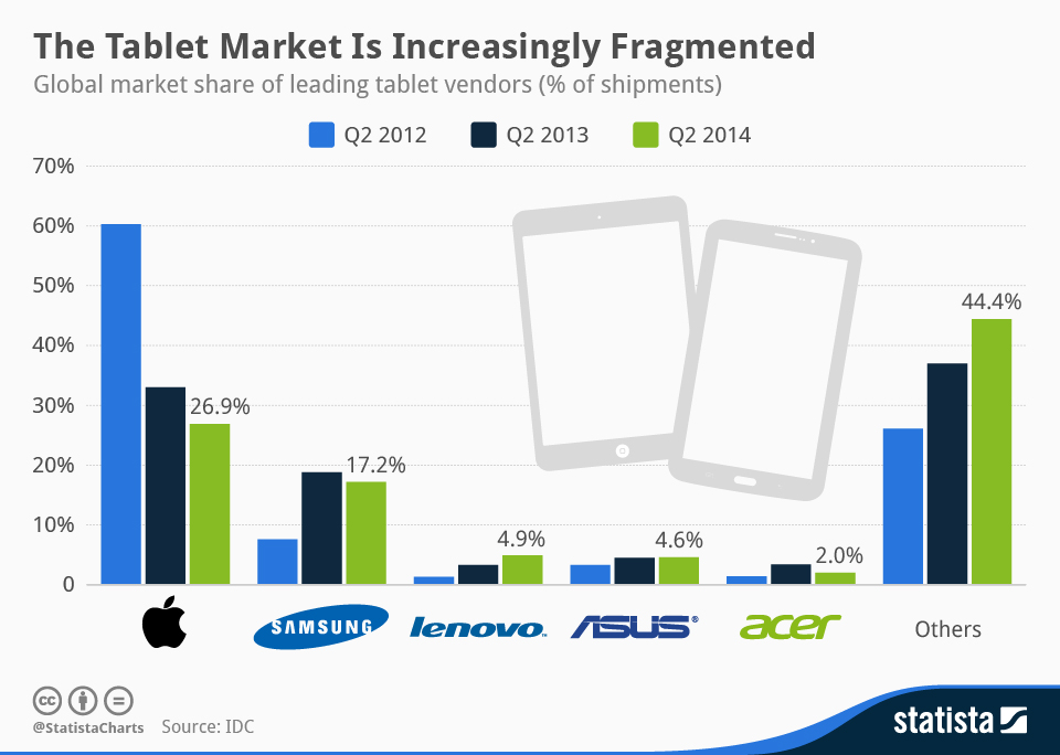 Infographic: The Tablet Market Is Increasingly Fragmented | Statista