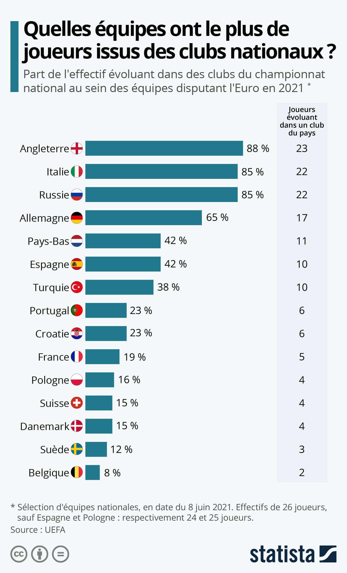 Infographie: Quelles équipes comptent le plus de joueurs évoluant dans le pays ?   Statista