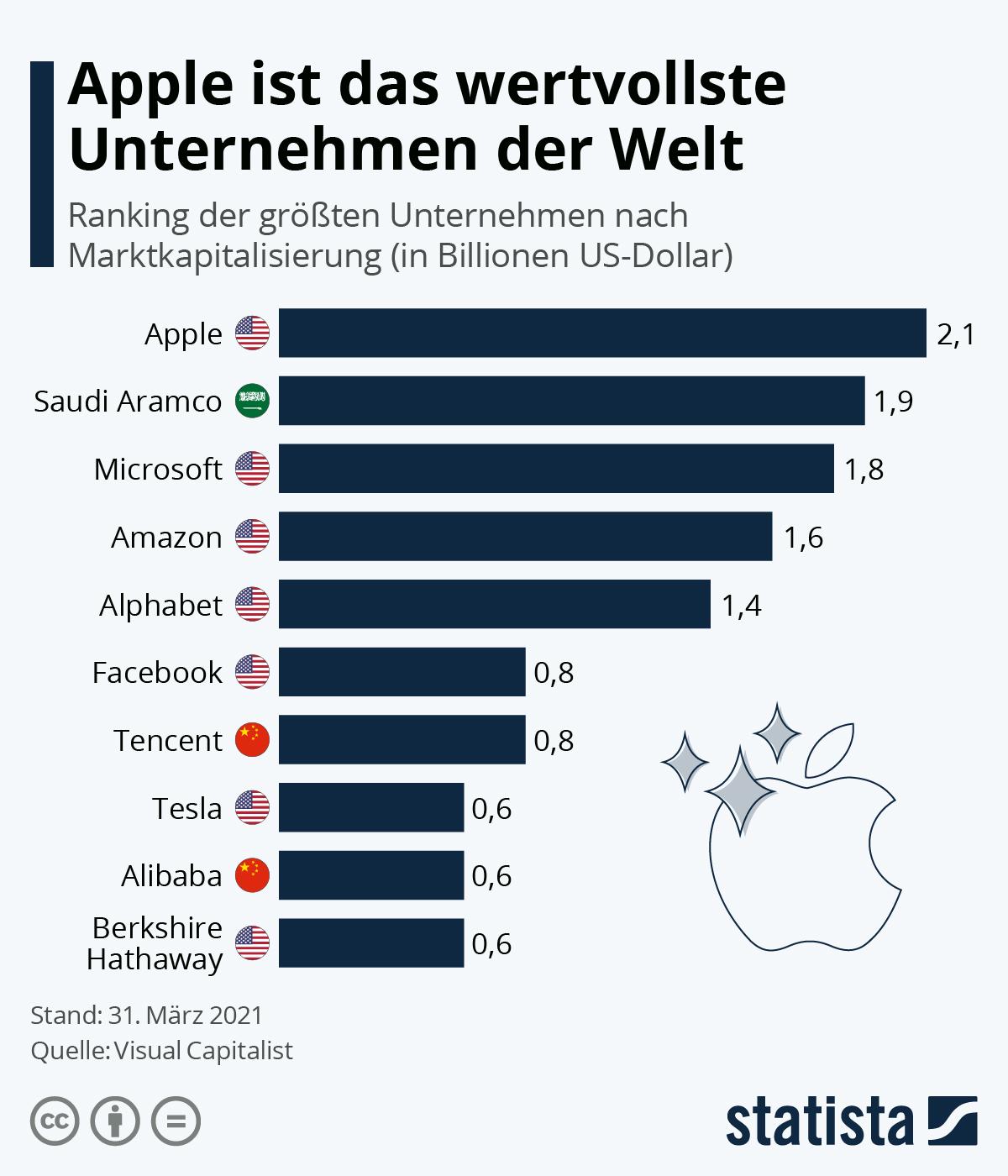 Apple ist das wertvollste Unternehmen der Welt | Statista
