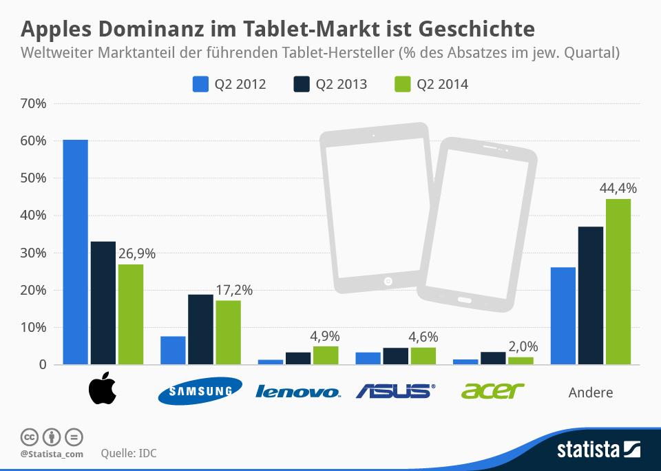 Infografik: Apples Dominanz im Tablet-Markt ist Geschichte   Statista