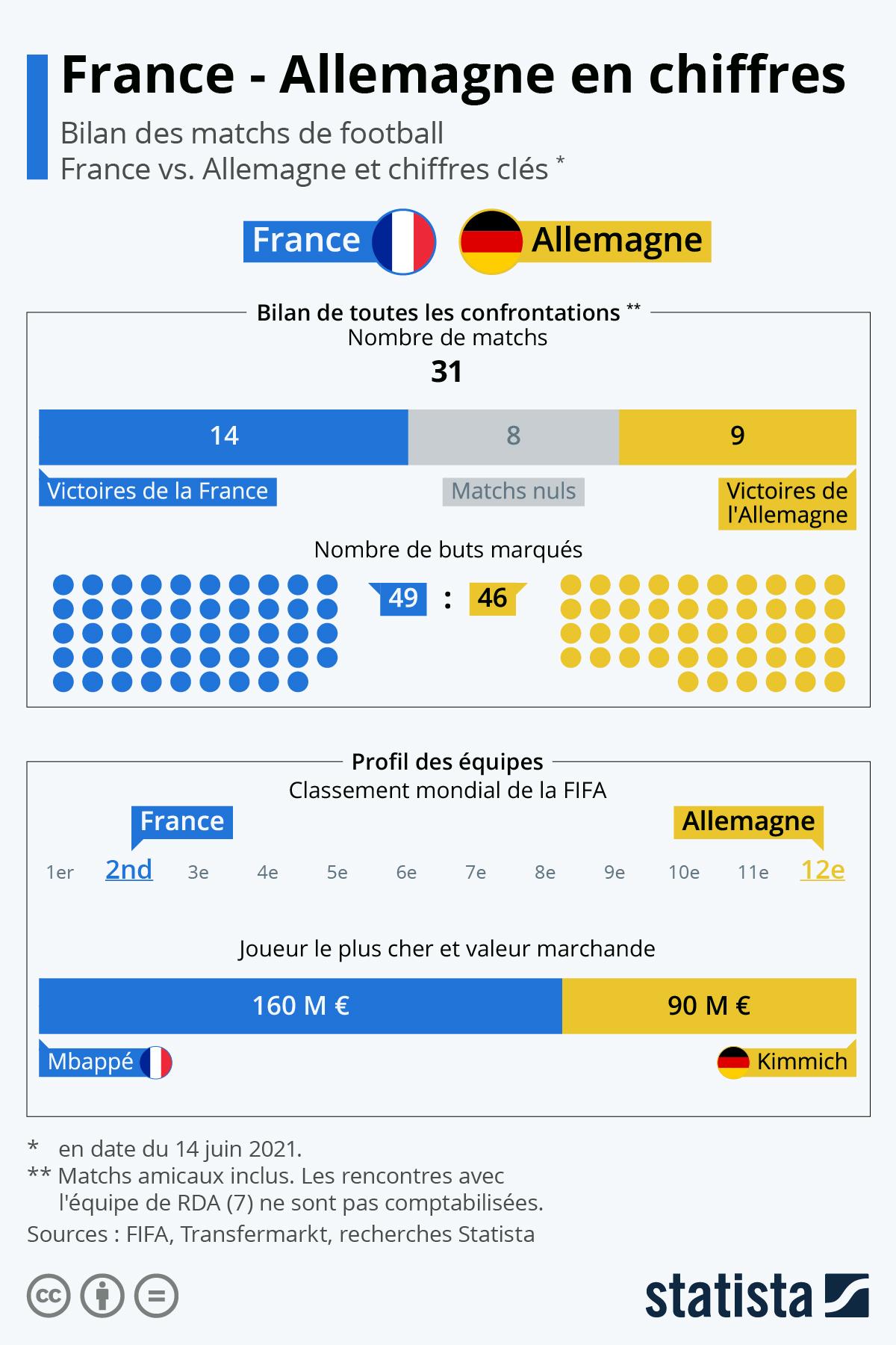 Infographie: Football : le bilan des confrontations entre la France et l'Allemagne   Statista