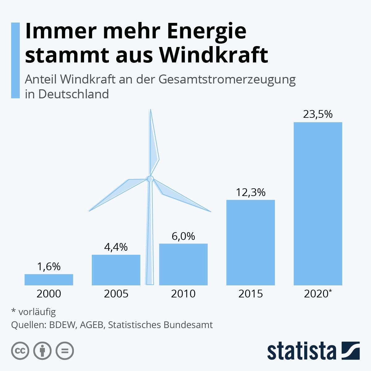 Infografik: Immer mehr Energie stammt aus Windkraft | Statista
