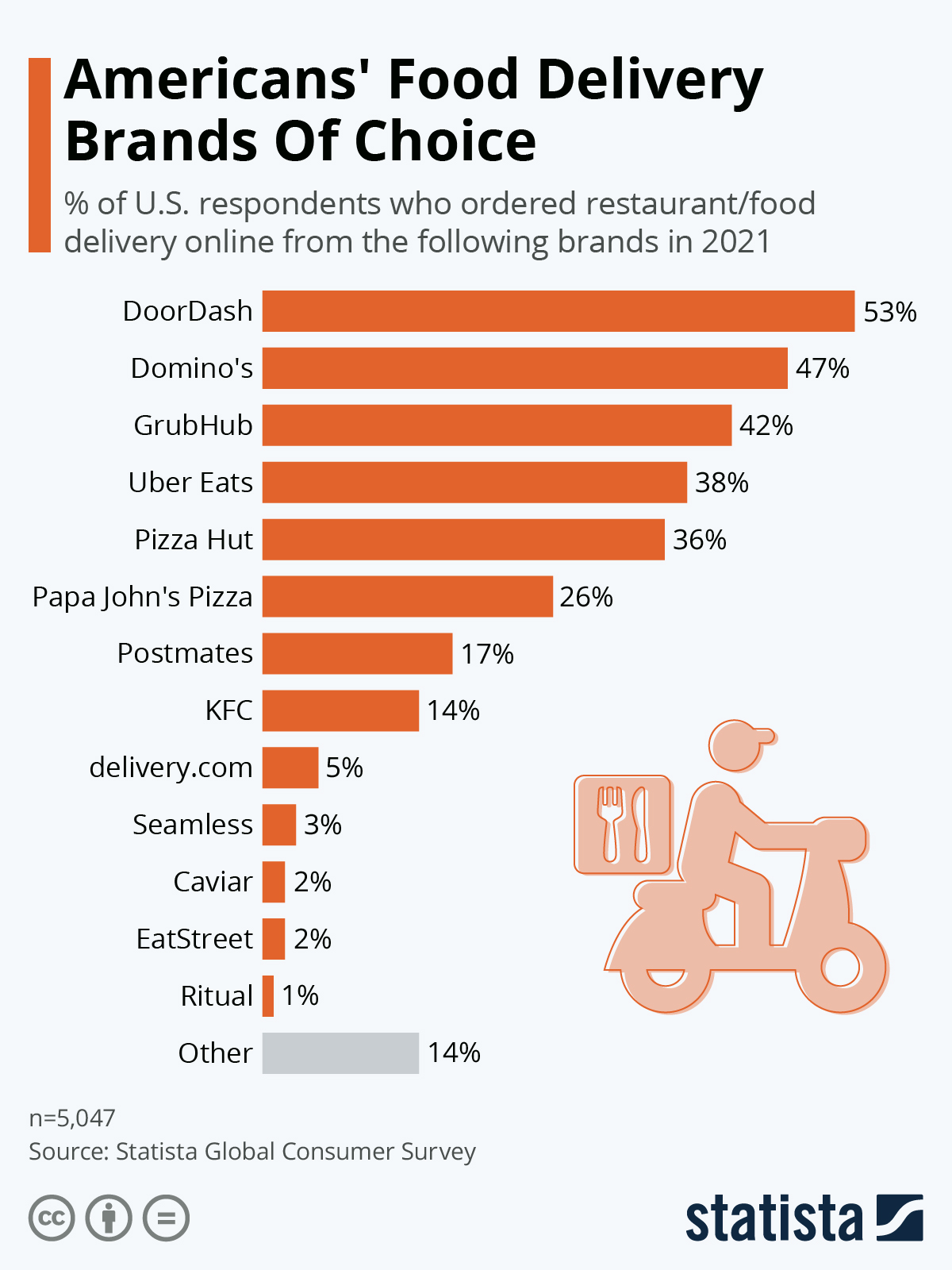 Infographic: Americans' Food Delivery Brands Of Choice   Statista
