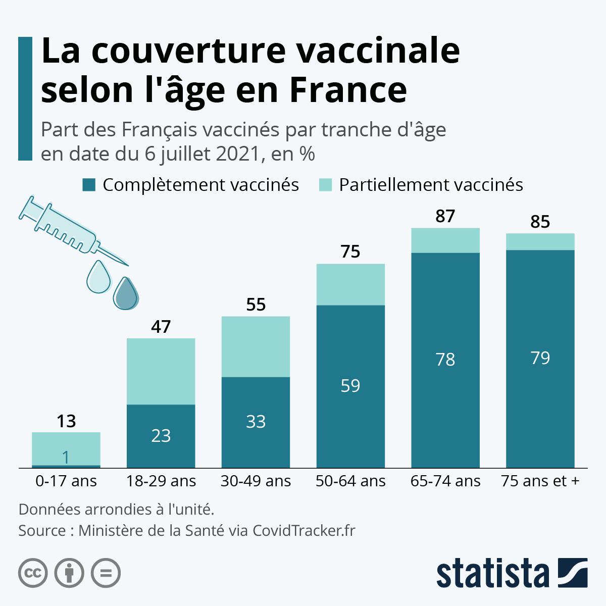 Infographie: L'avancée de la vaccination selon la tranche d'âge en France | Statista