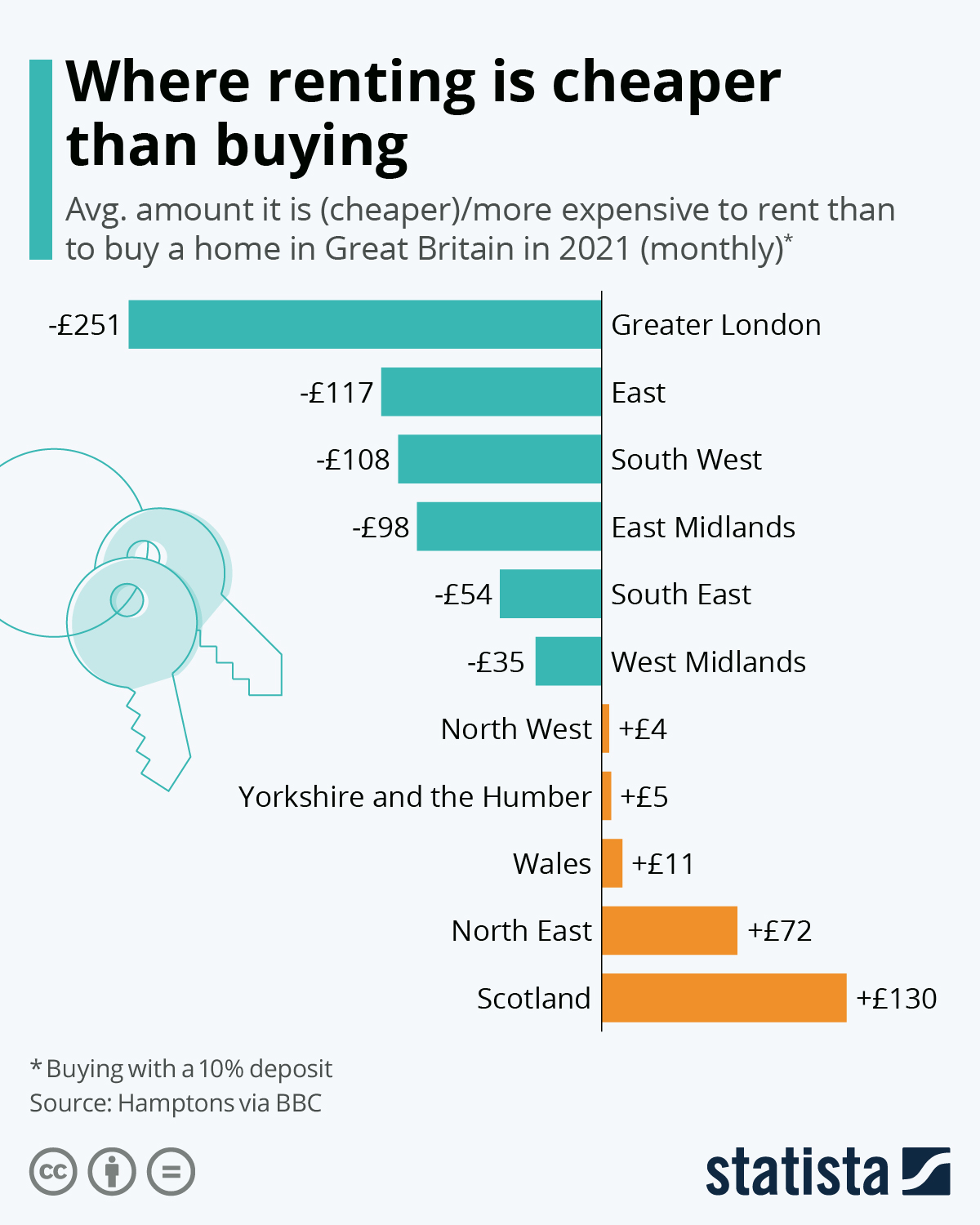 Infographic: Where renting is cheaper than buying | Statista