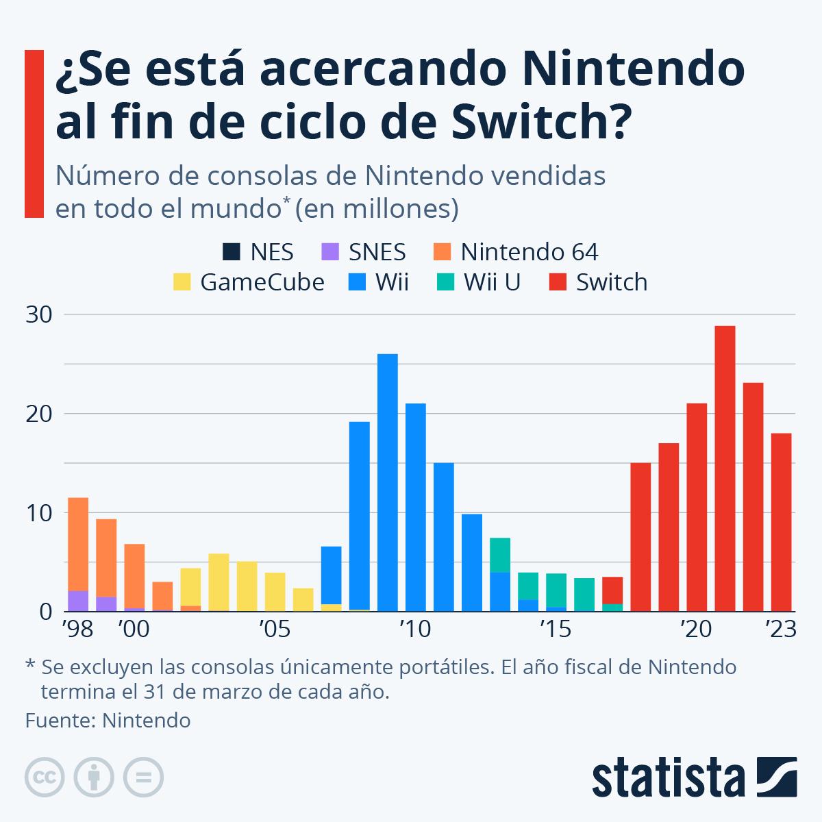 Infografía: Switch lleva a Nintendo más allá de las cotas de la era Wii   Statista