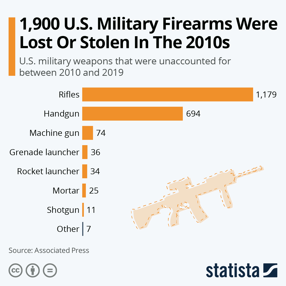 Infographic: 1,900 U.S. Military Firearms Were Lost Or Stolen In The 2010s   Statista