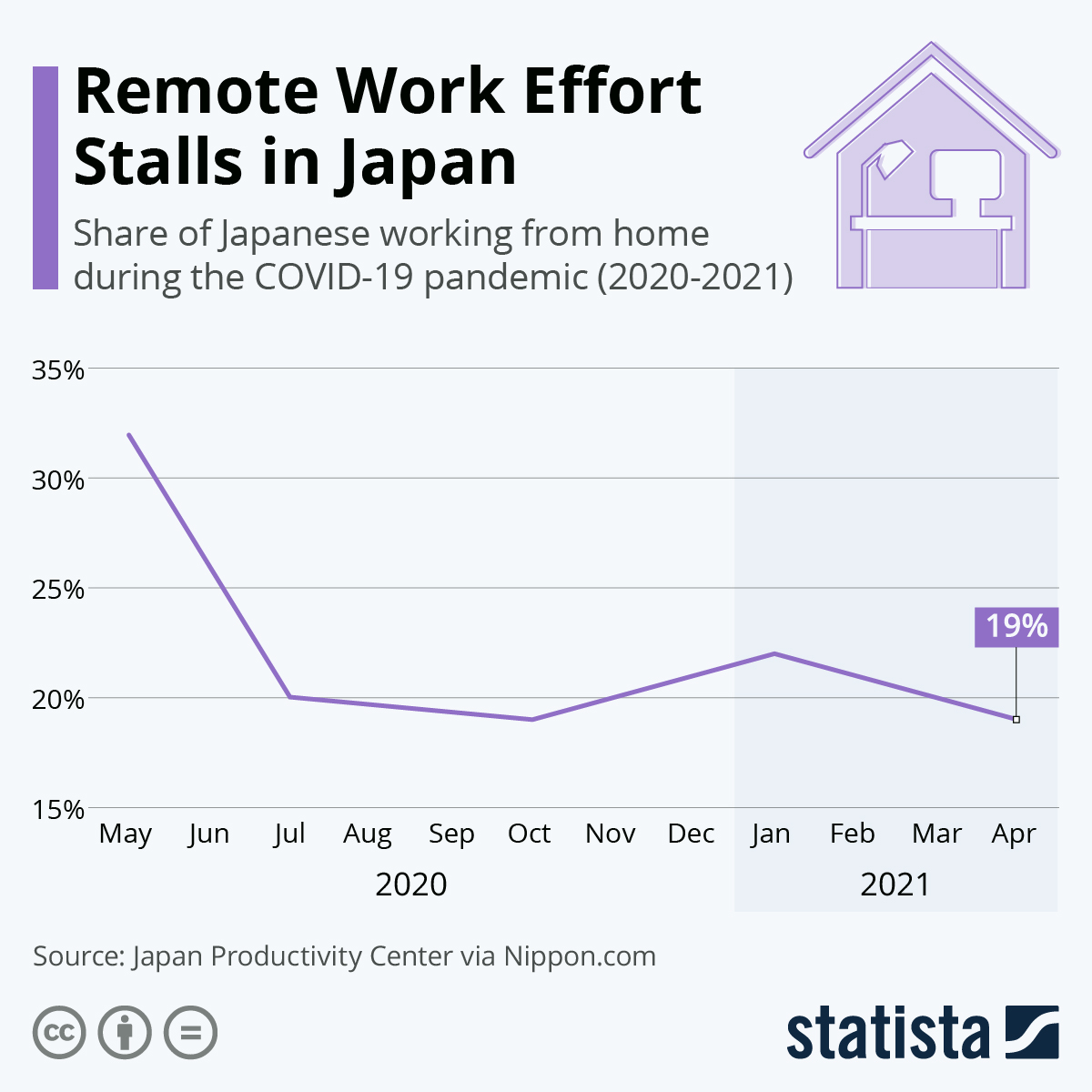 Infographic: Remote Work Effort Stalls in Japan | Statista