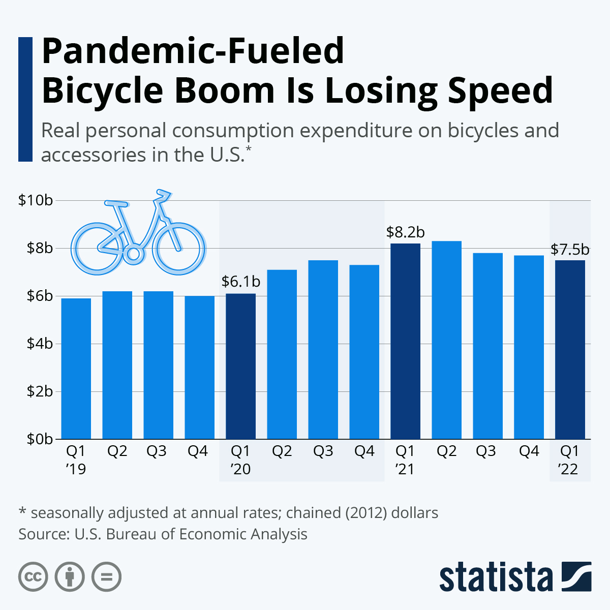 Infographic: Pandemic-Fueled Bicycle Boom Coasts Into 2021   Statista