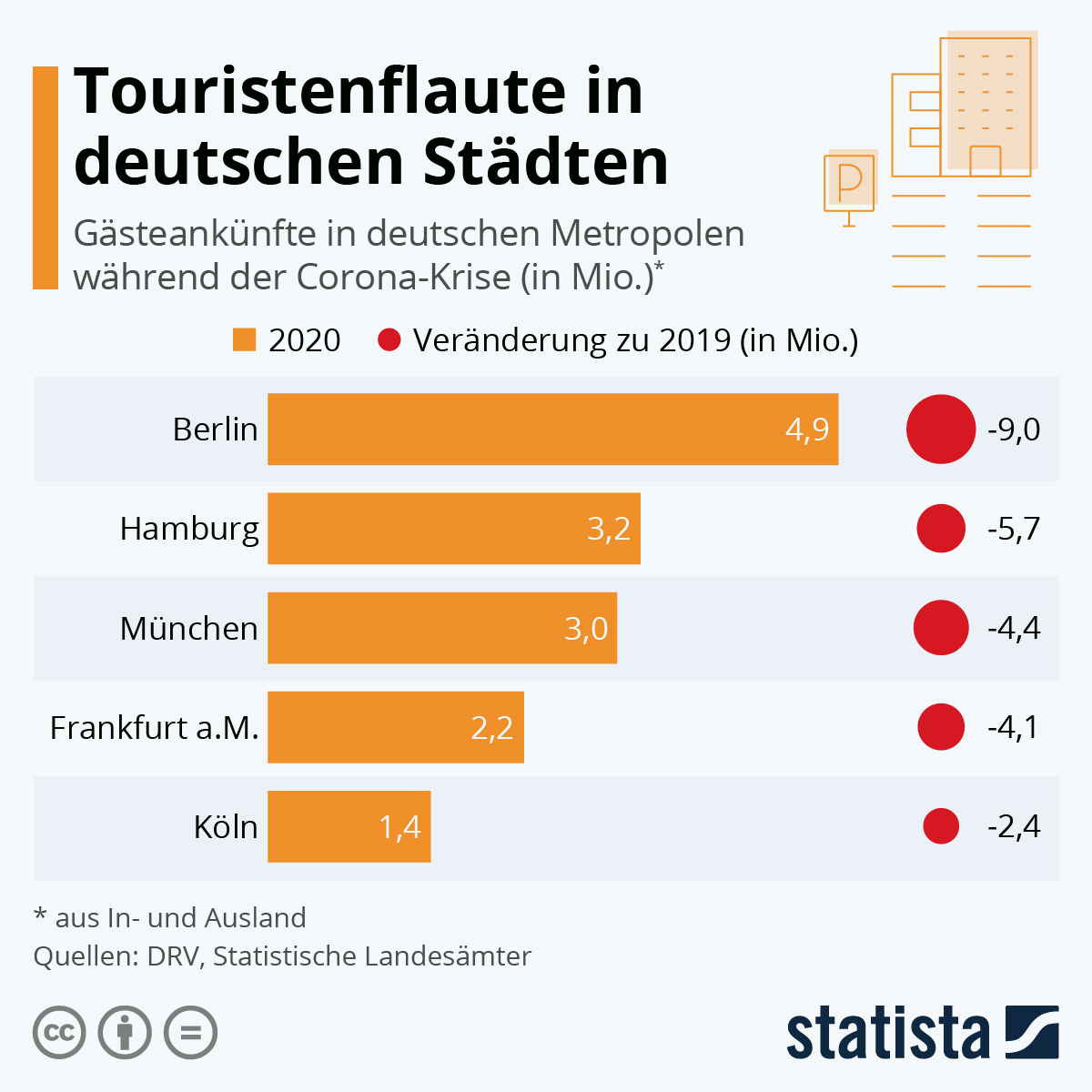 Infografik: Touristenflaute in deutschen Städten | Statista