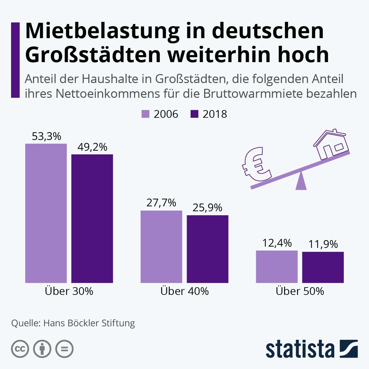 Infografik: Mietbelastung in deutschen Großstädten weiterhin hoch | Statista