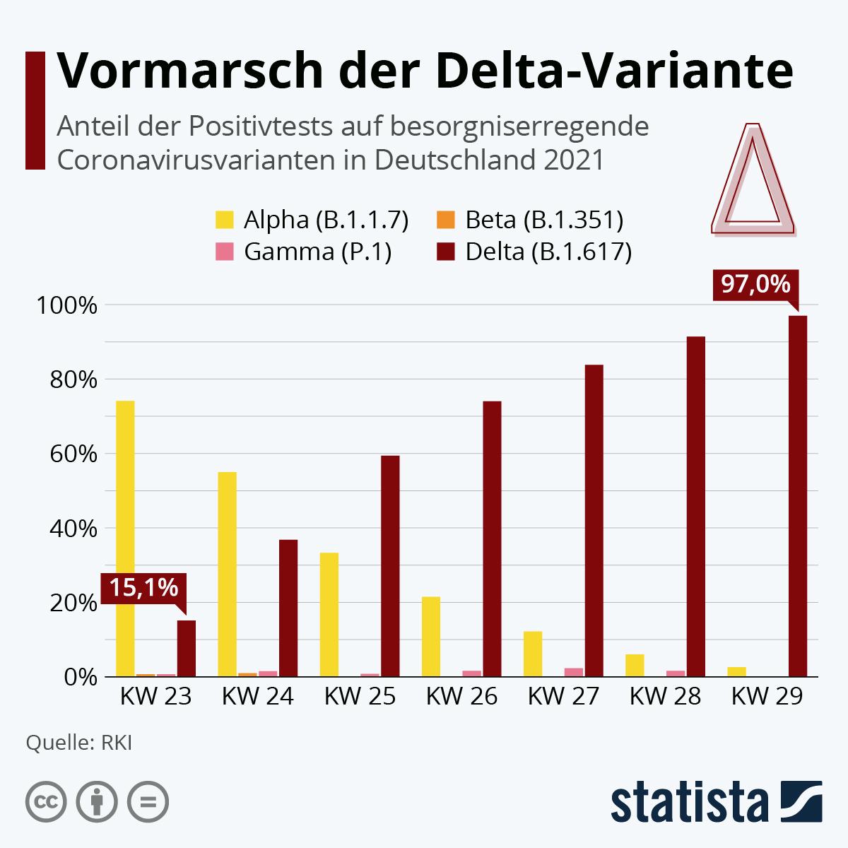 Infografik: Vormarsch der Delta-Variante | Statista