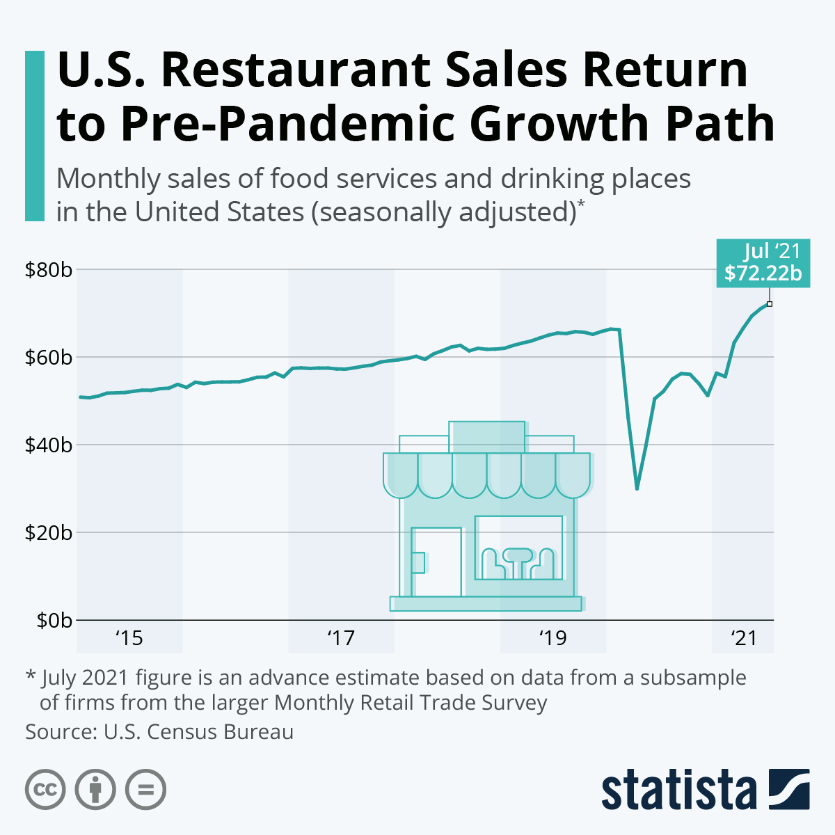 Infographic: U.S. Restaurant Sales Climb As Pre-Pandemic Life Returns | Statista