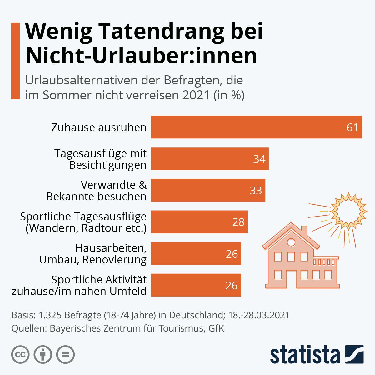 Infografik: Wenig Tatendrang bei Nicht-Urlauber:innen | Statista