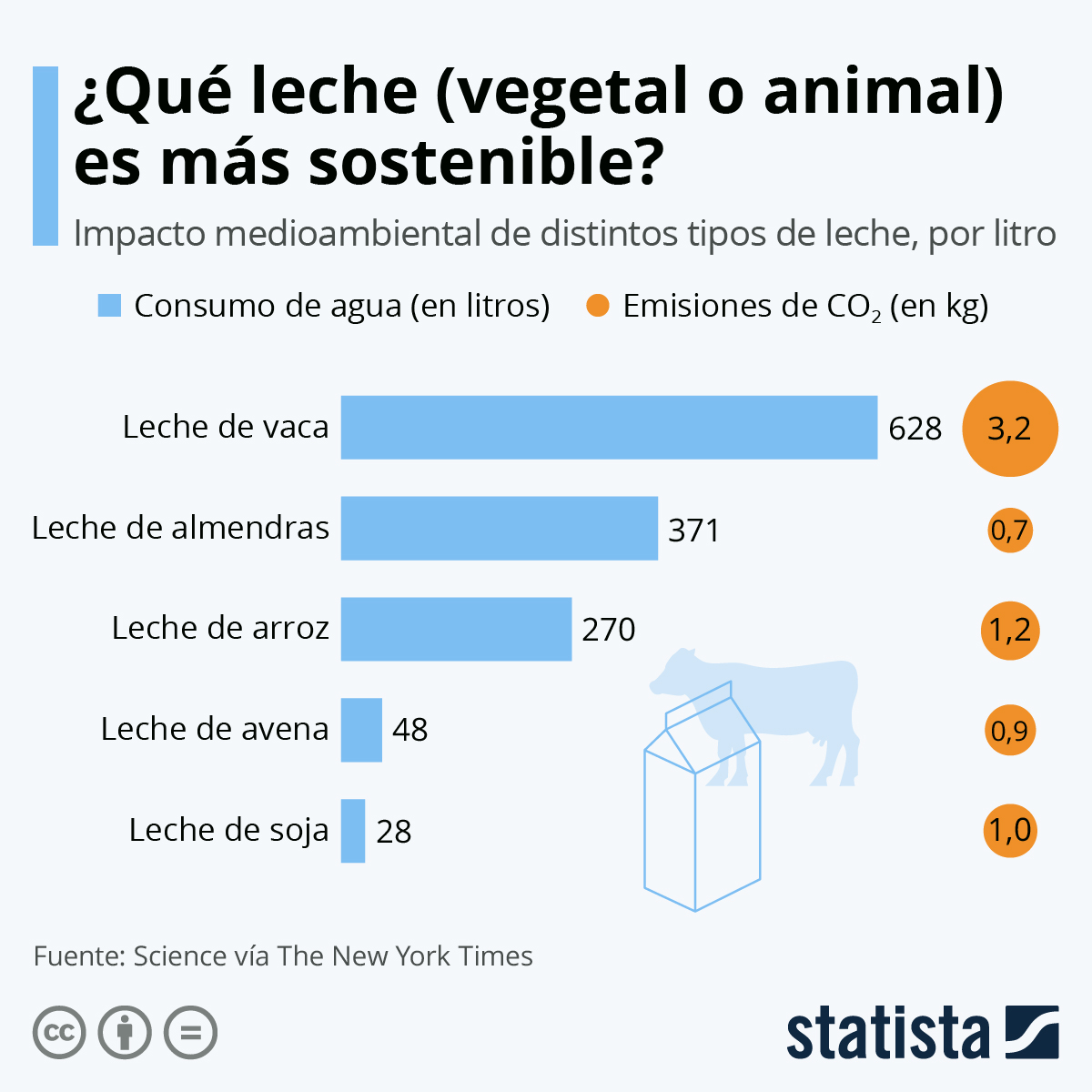 Infografía: ¿Qué leche (vegetal o animal) es más sostenible? | Statista