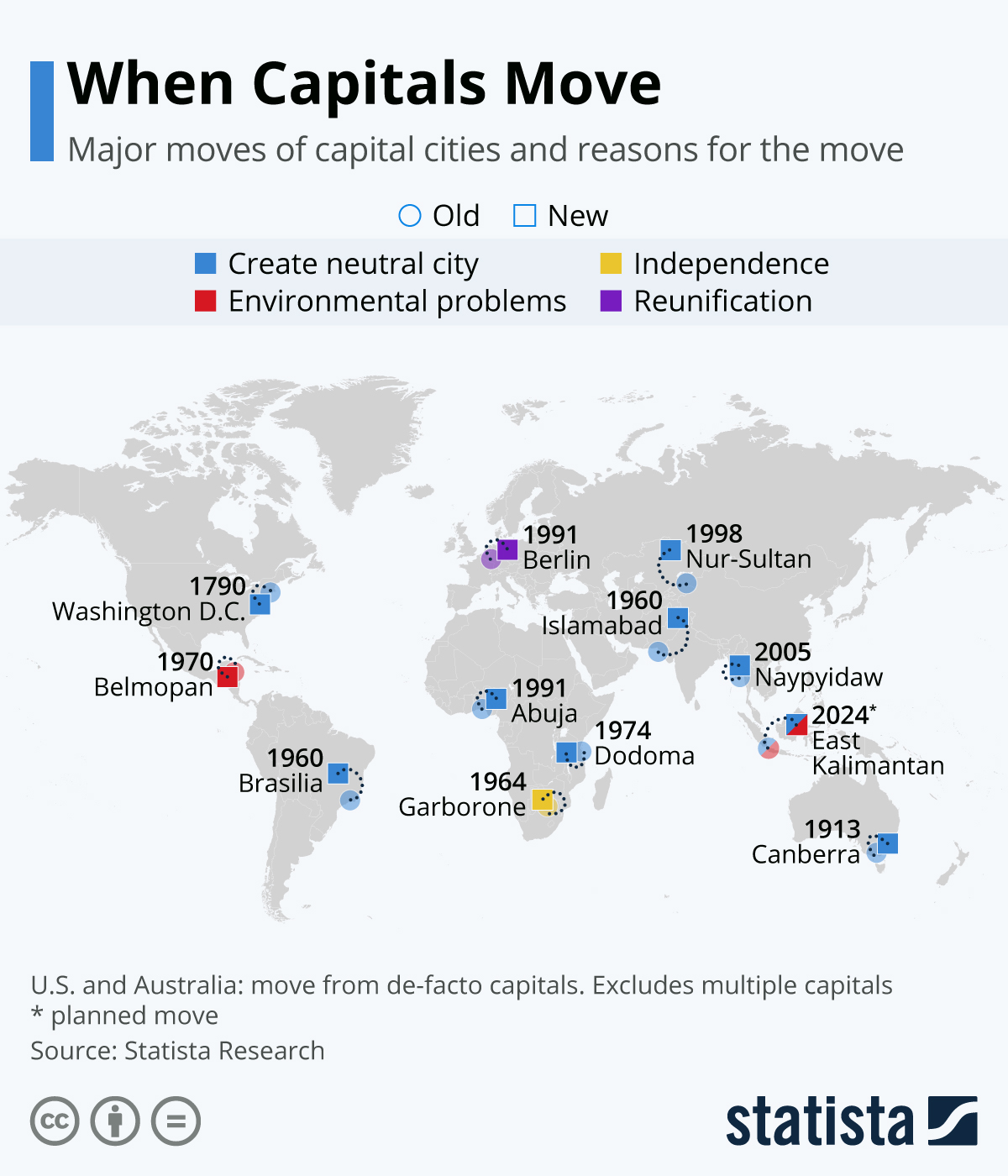 Infographic: When Capitals Move | Statista