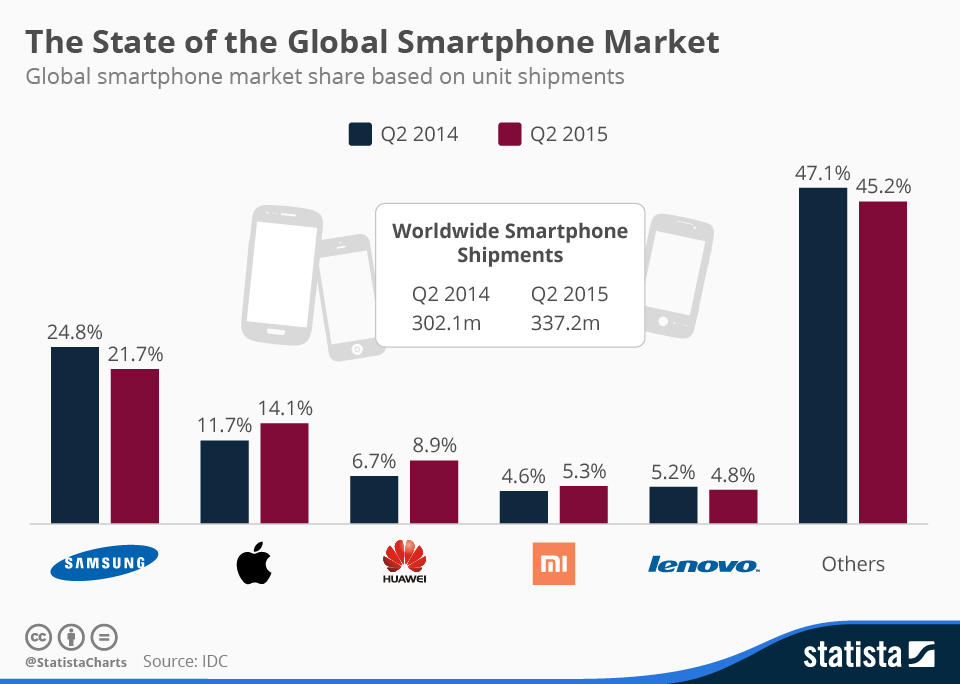 Infographic: The State of the Global Smartphone Market | Statista