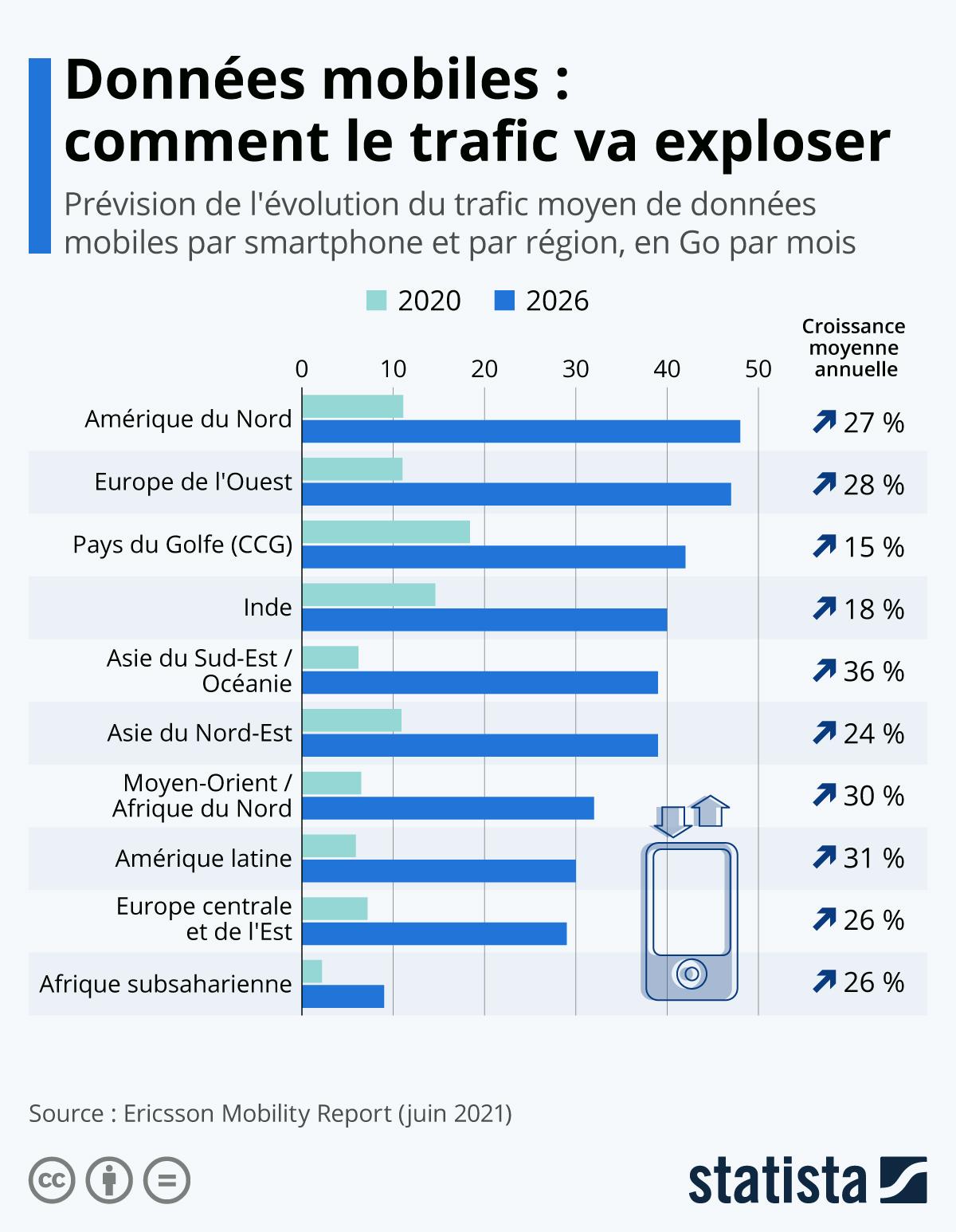 Infographie: Données mobiles : comment le trafic va exploser   Statista