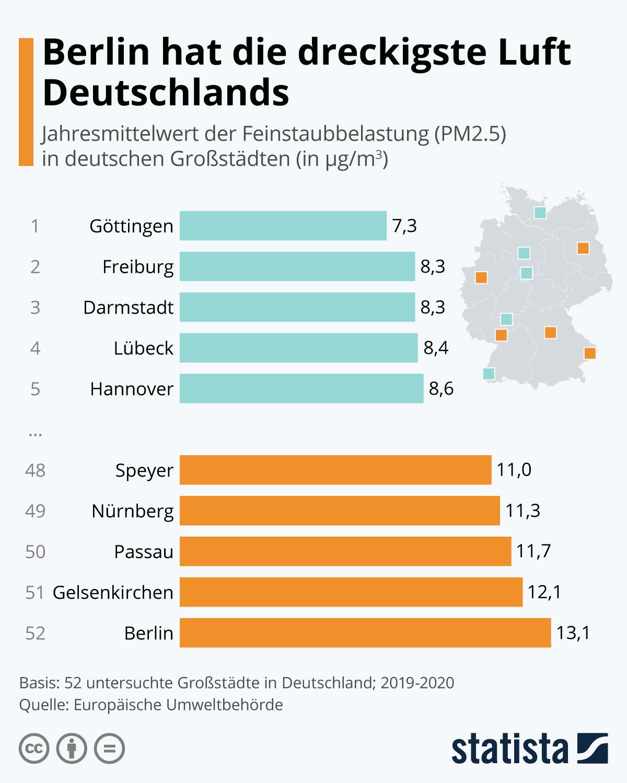Infografik: Berlin hat die dreckigste Luft Deutschlands | Statista