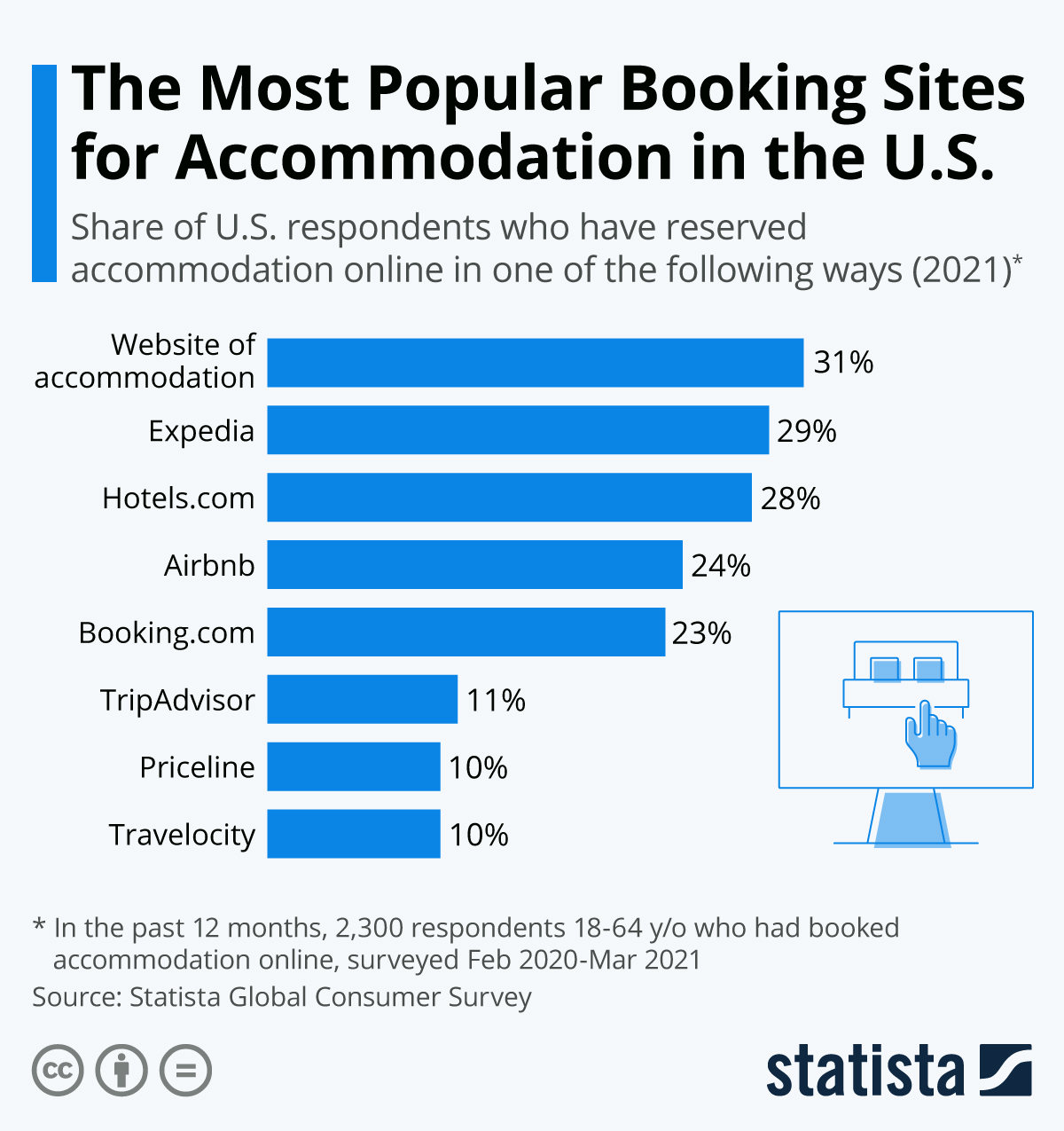 Infographic: The Most Popular Booking Sites for Accommodation in the U.S. | Statista