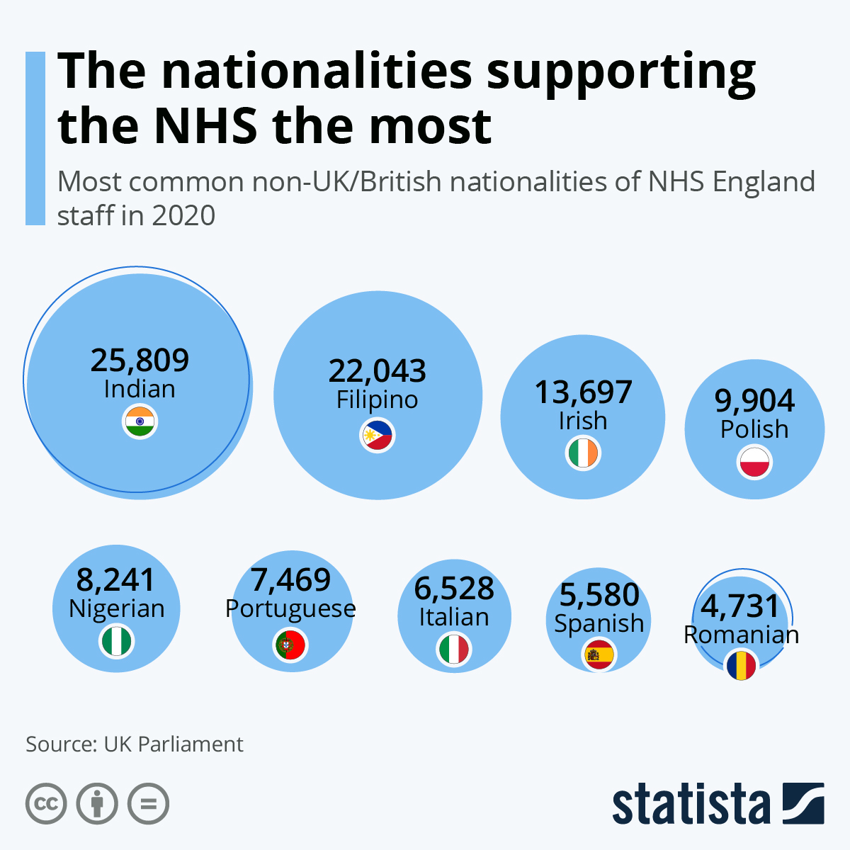 Infographic: The nationalities supporting the NHS the most | Statista