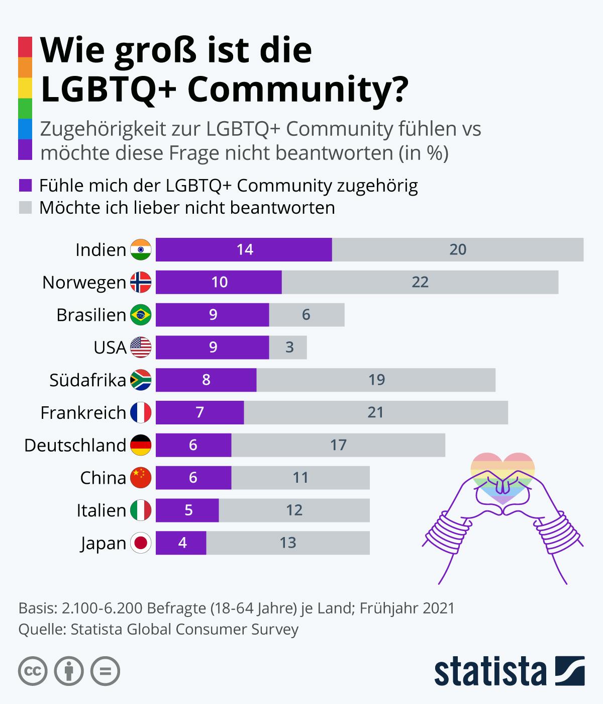 Infografik: Wie groß ist die LGBTQ+ Community? | Statista