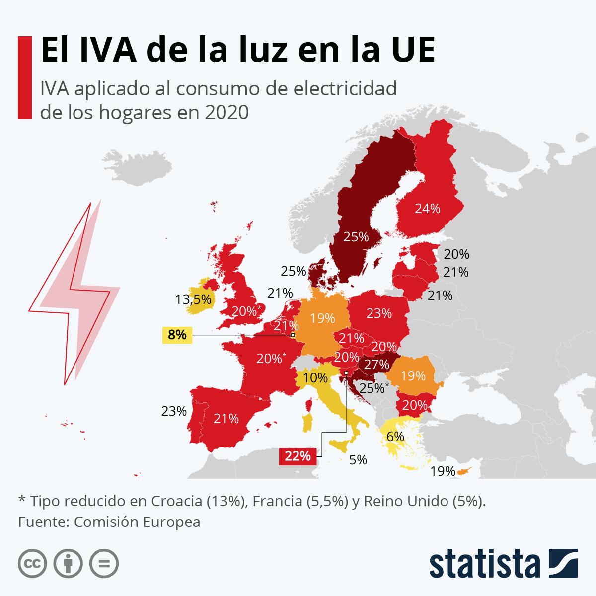 Infografía: España, entre los países de la UE con el IVA de la electricidad más alto | Statista