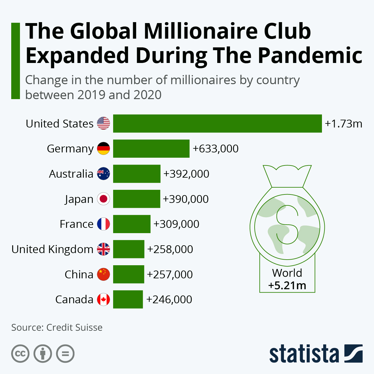 Infographic: The Global Millionaire Club Expanded During The Pandemic   Statista