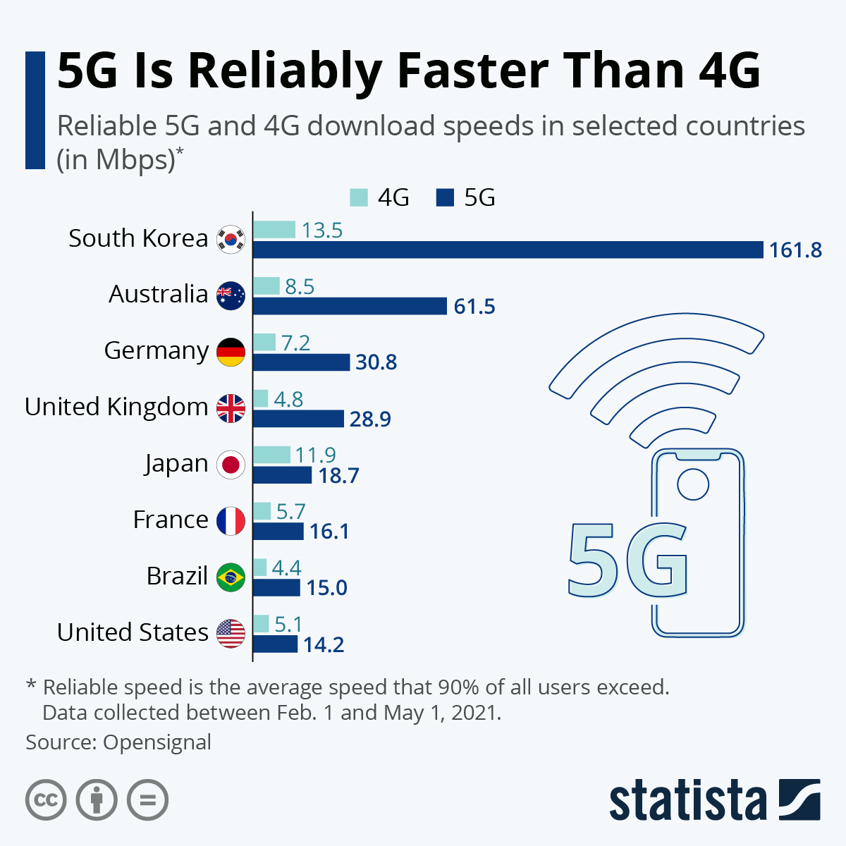 Infographic: 5G Is Reliably Faster Than 4G | Statista