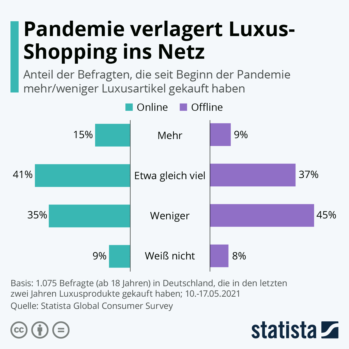 Infografik: Pandemie verlagert Luxus-Shopping ins Netz   Statista
