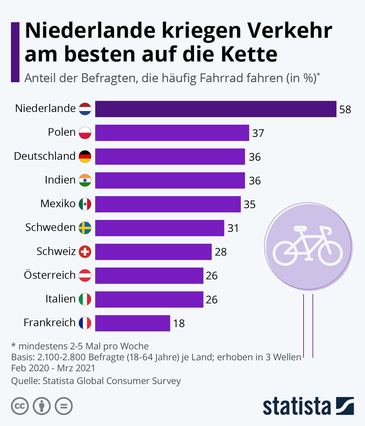 Infografik: Niederlande kriegen Verkehr am besten auf die Kette | Statista