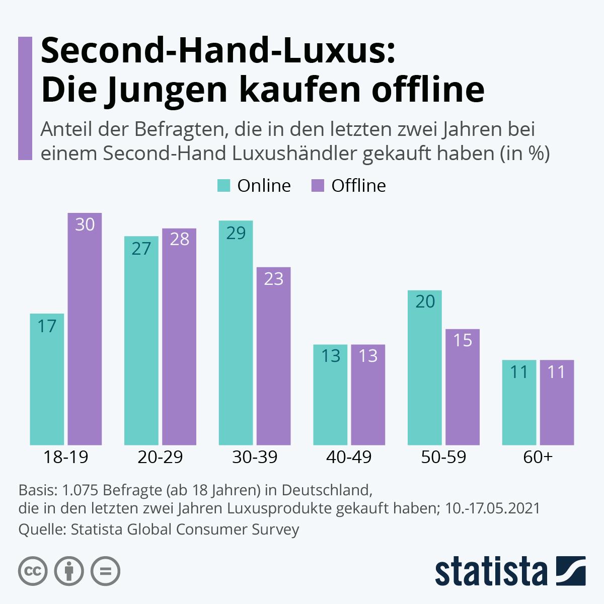 Infografik: Second-Hand-Luxus: Die Jungen kaufen offline | Statista