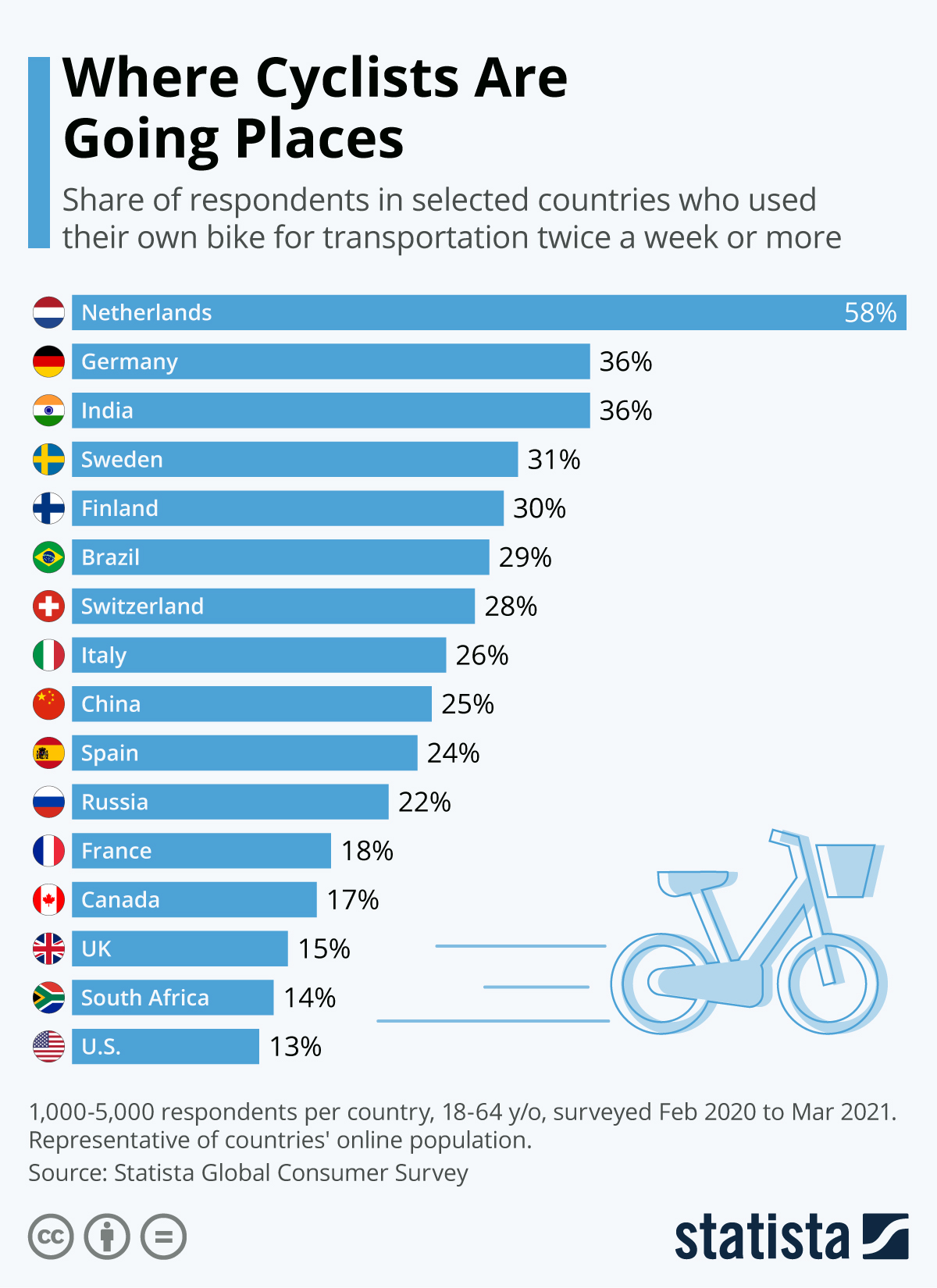 Infographic: Where Cyclists Are Going Places | Statista