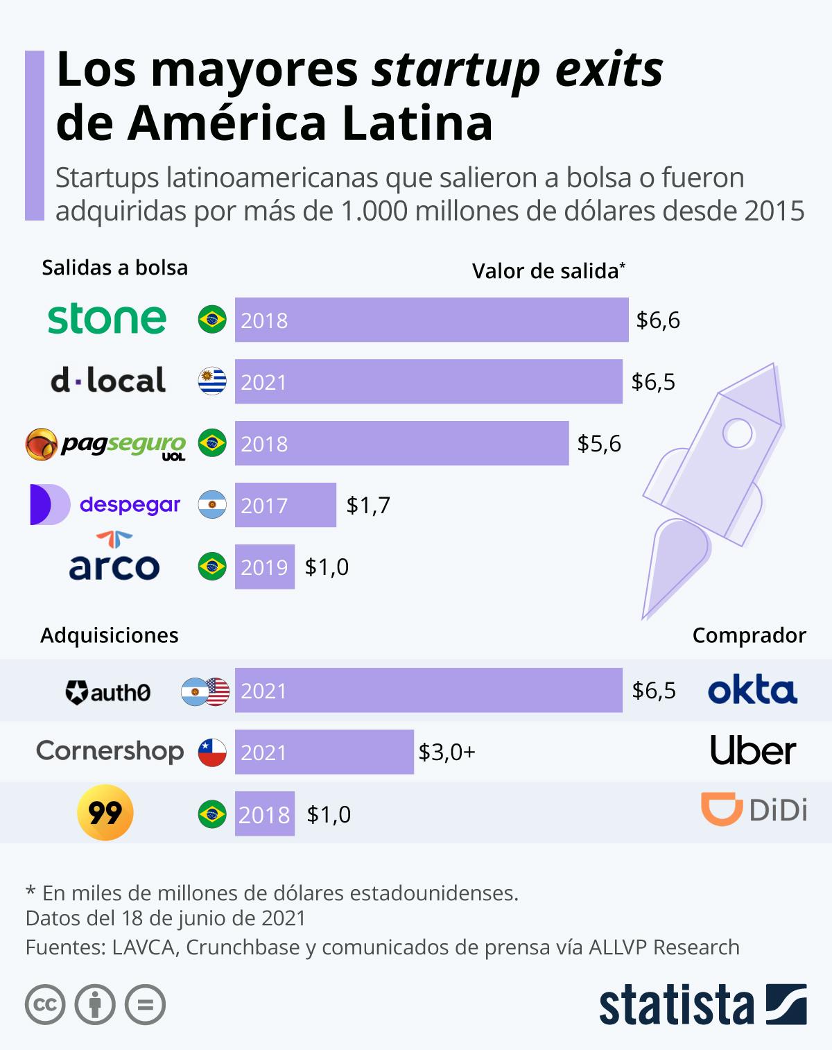 Infografía: Las mayores operaciones de salida de startups latinoamericanas | Statista