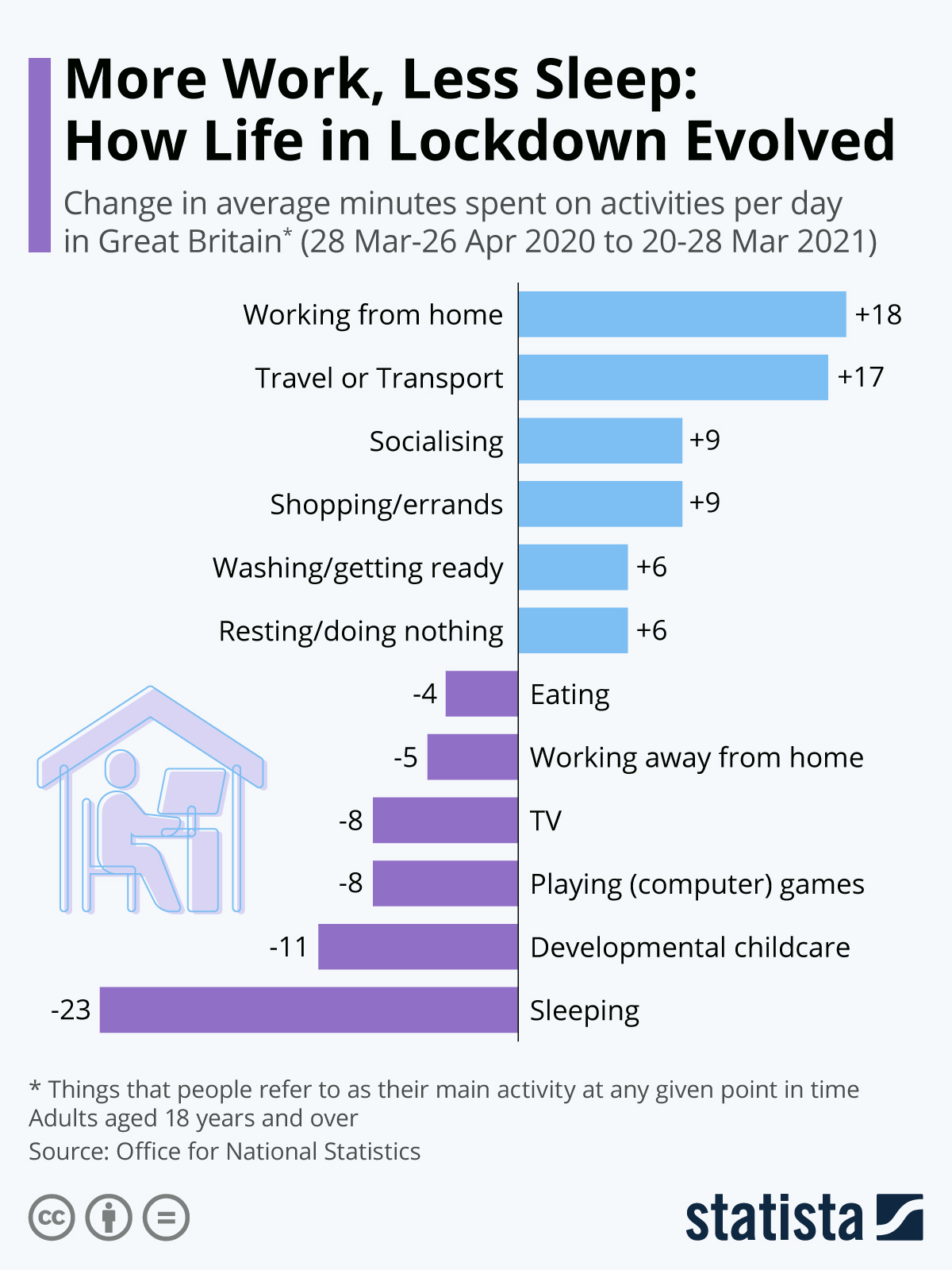 Infographic: More Work, Less Sleep: How Life in Lockdown Evolved   Statista