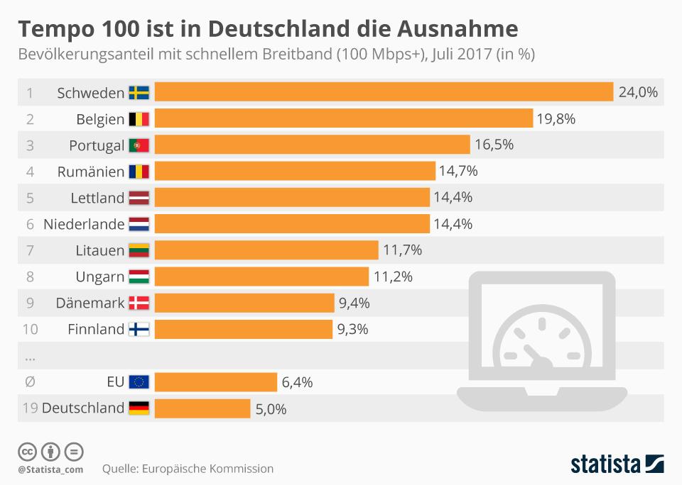 Infografik: Tempo 100 ist in Deutschland die Ausnahme   Statista
