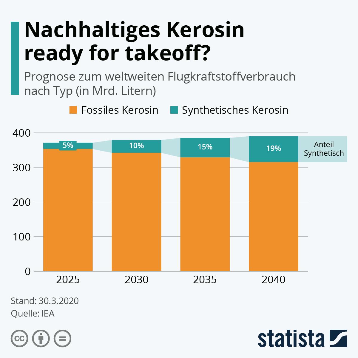 Infografik: Nachhaltiges Kerosin ready for takeoff? | Statista