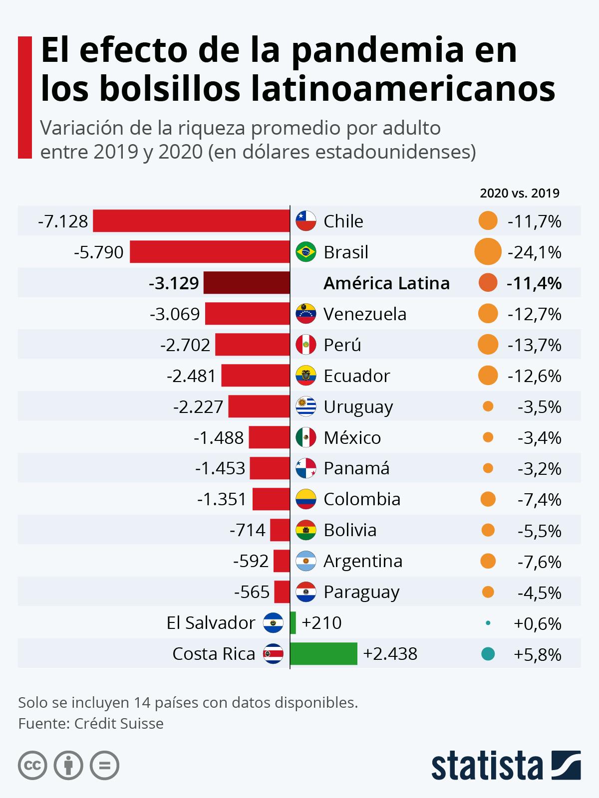 Infografía: El impacto de la pandemia en los bolsillos latinoamericanos | Statista