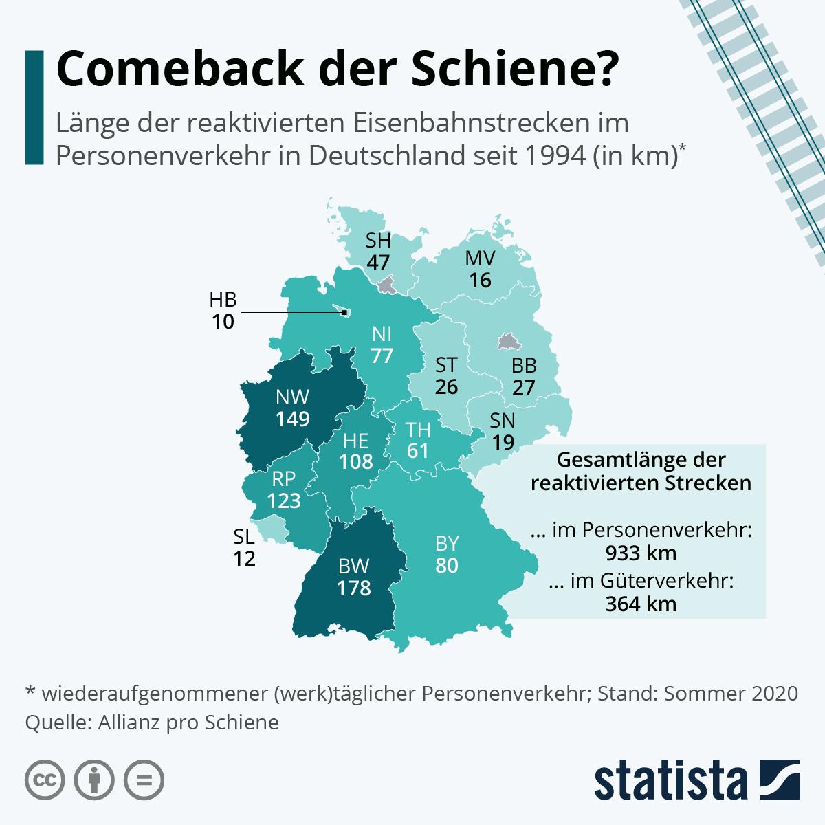 Comeback der Schiene? | Statista
