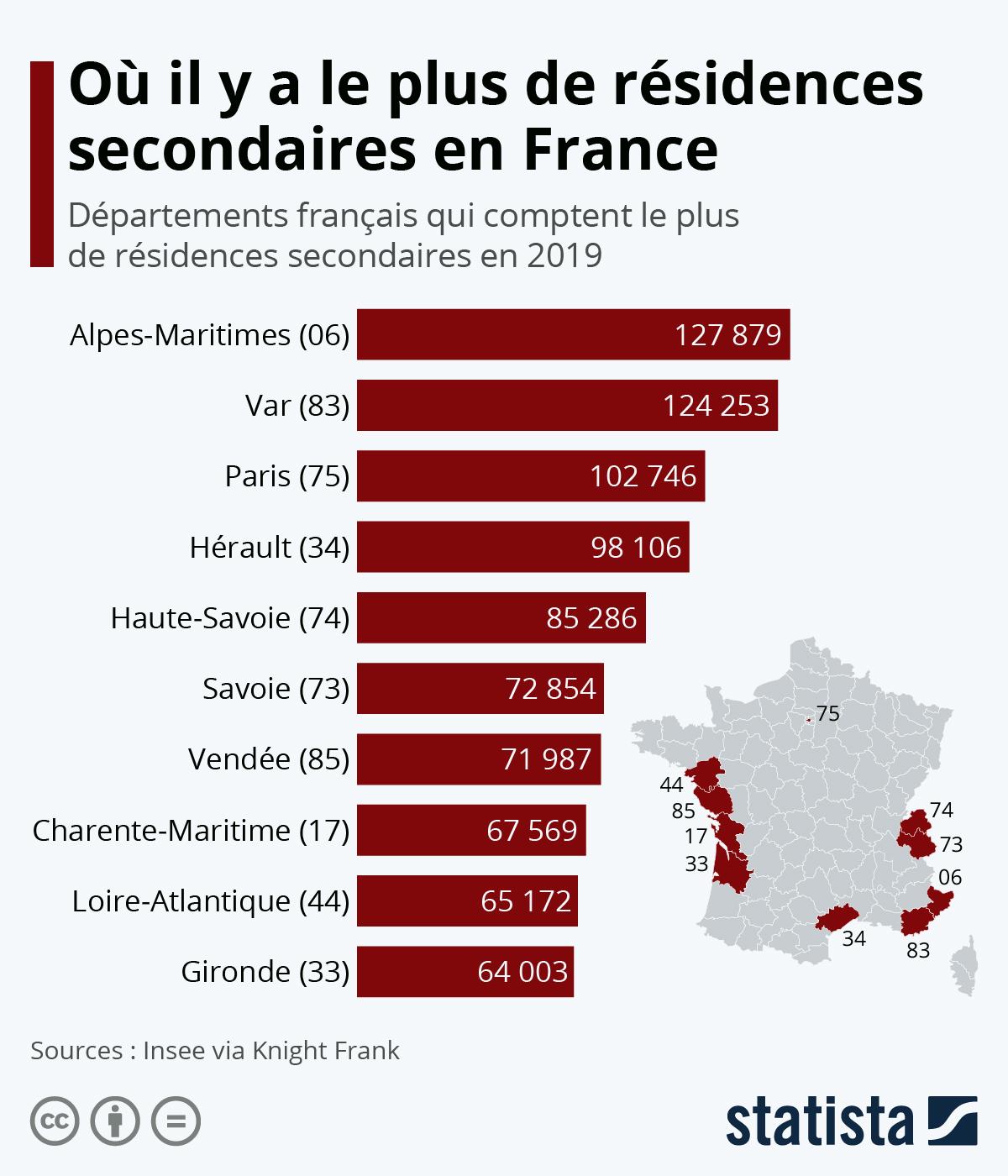 Infographie: Où il y a le plus de résidences secondaires en France   Statista