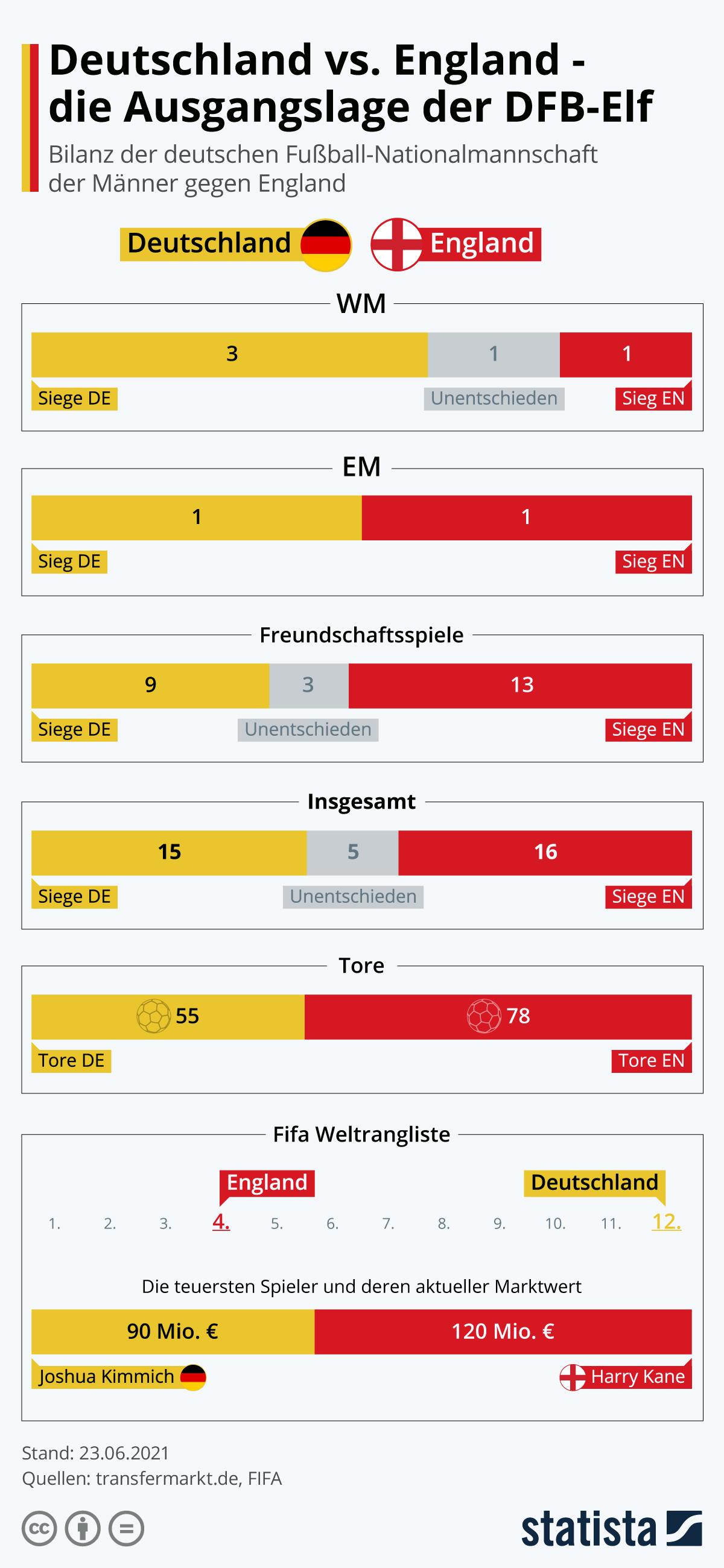 Infografik: Deutschland vs. England – die Ausgangslage der DFB-Elf | Statista