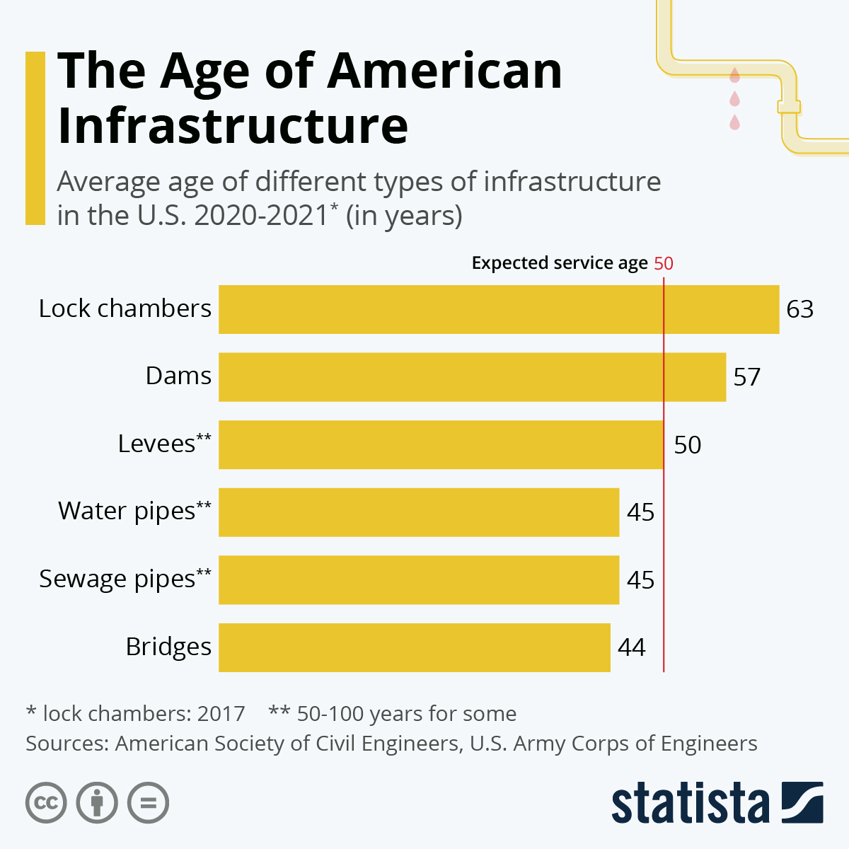 Infographic: The Age of American Infrastructure