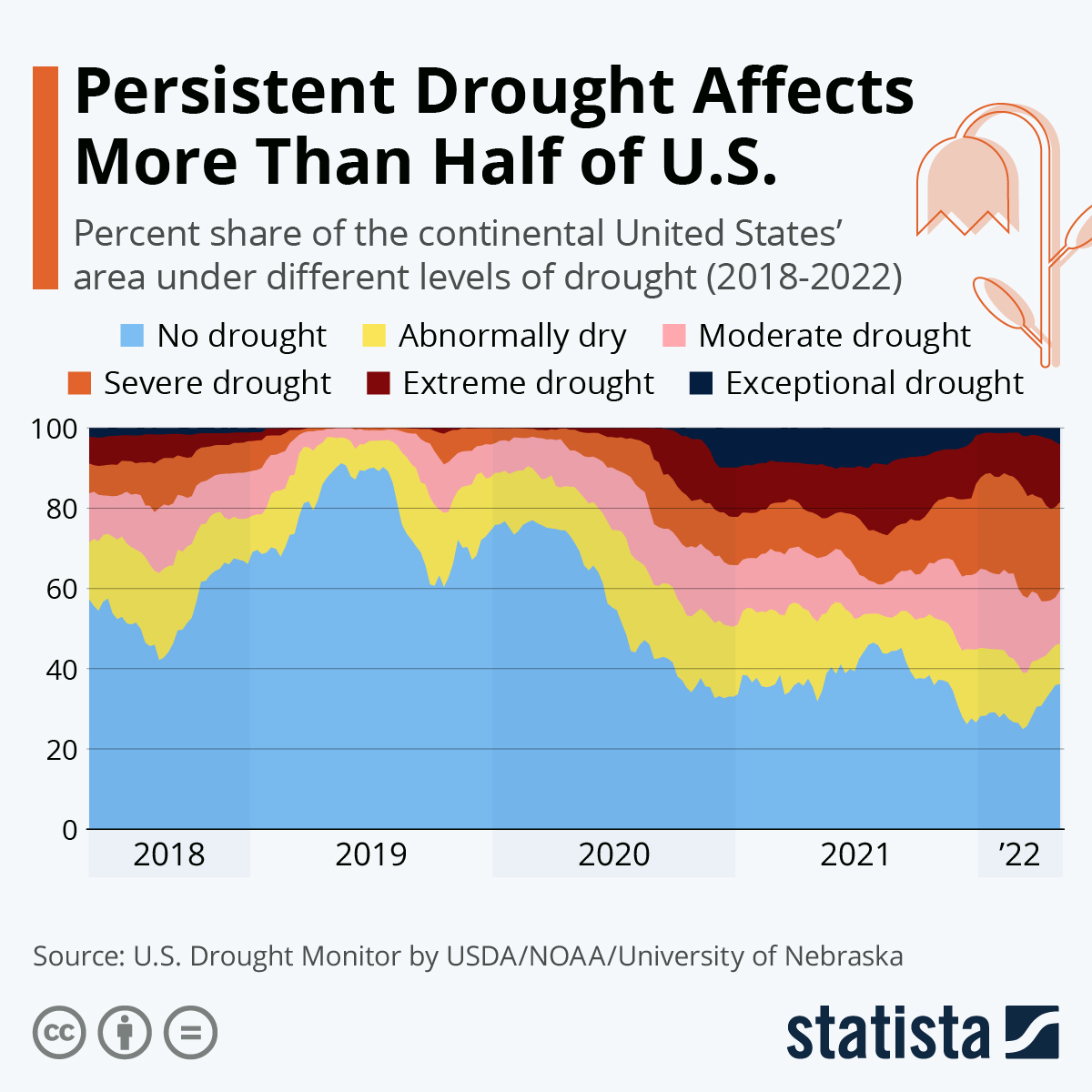 Infographic: Persistent Drought Affects More Than Half of U.S. | Statista