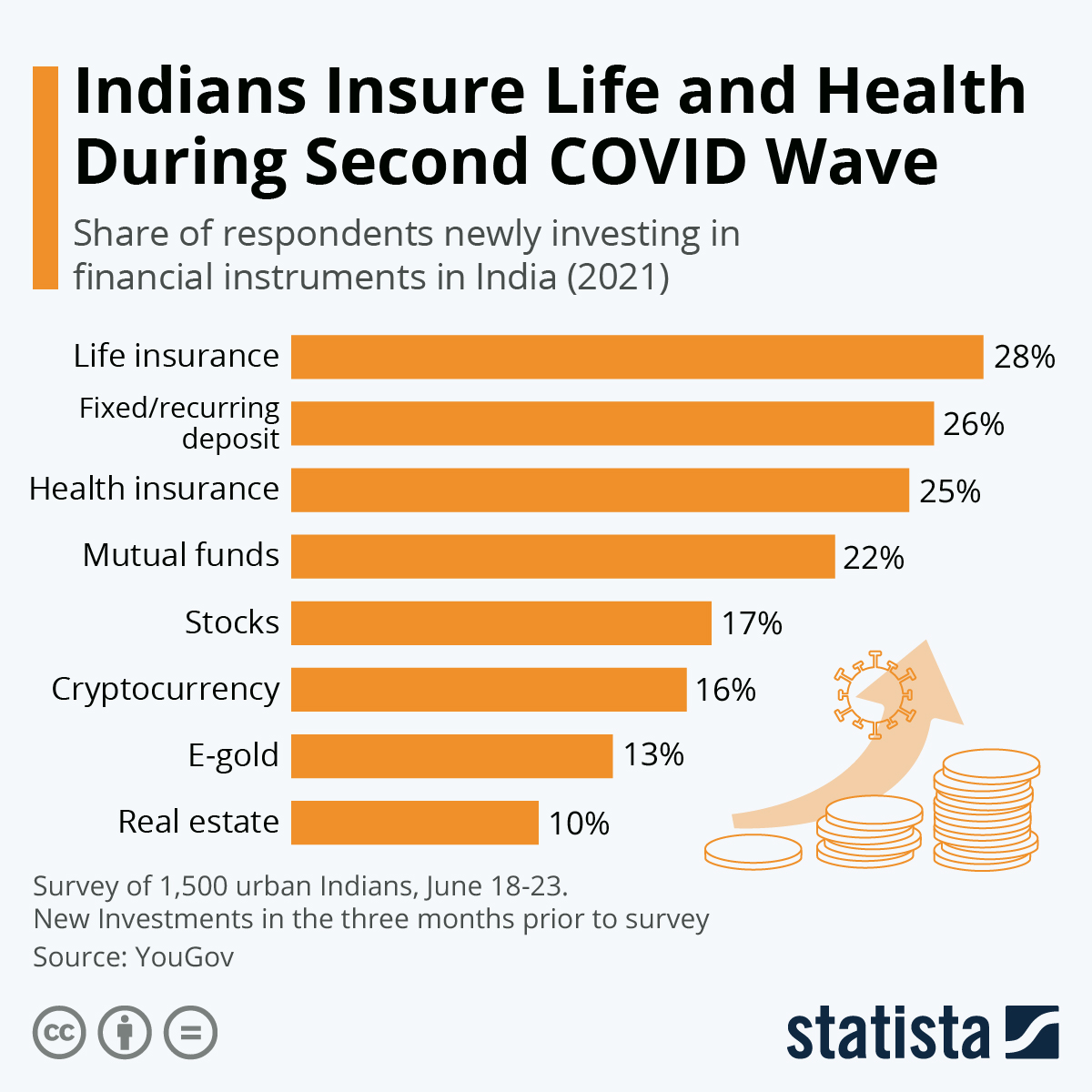 Infographic: Indians Insure Life and Health During Second COVID Wave   Statista