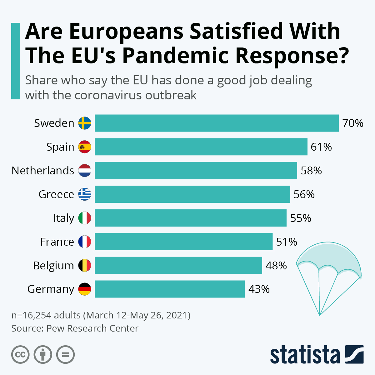 Infographic: Are Europeans Satisfied With The EU's Pandemic Response? | Statista