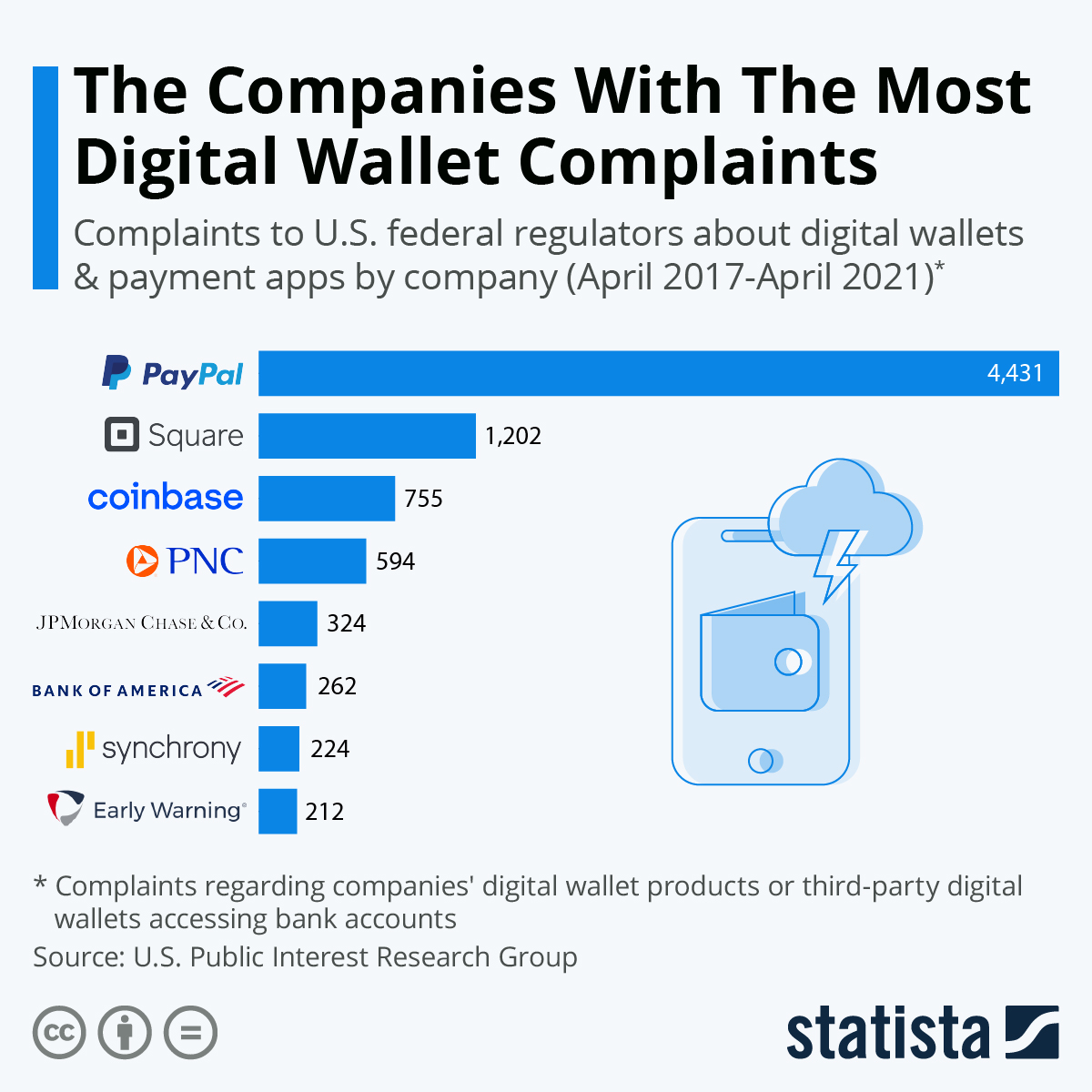 Infographic: The Companies With The Most Digital Wallet Complaints | Statista