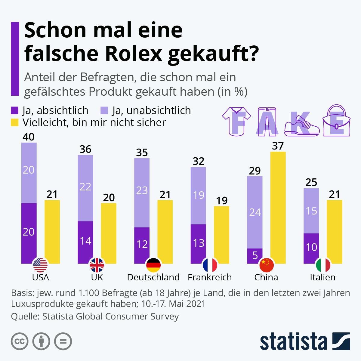 Infografik: Schon mal eine falsche Rolex gekauft?   Statista